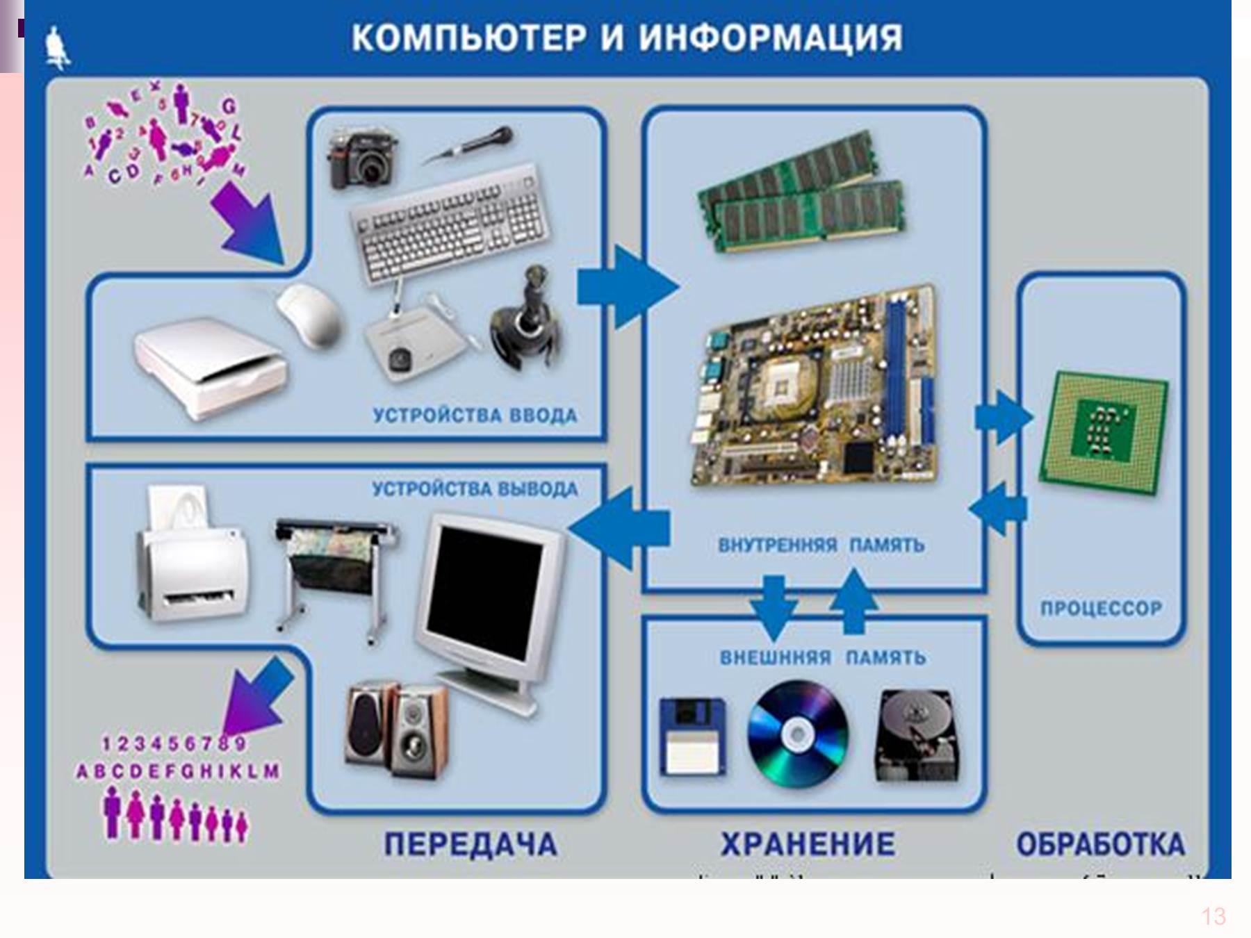 Схема технические средства пк