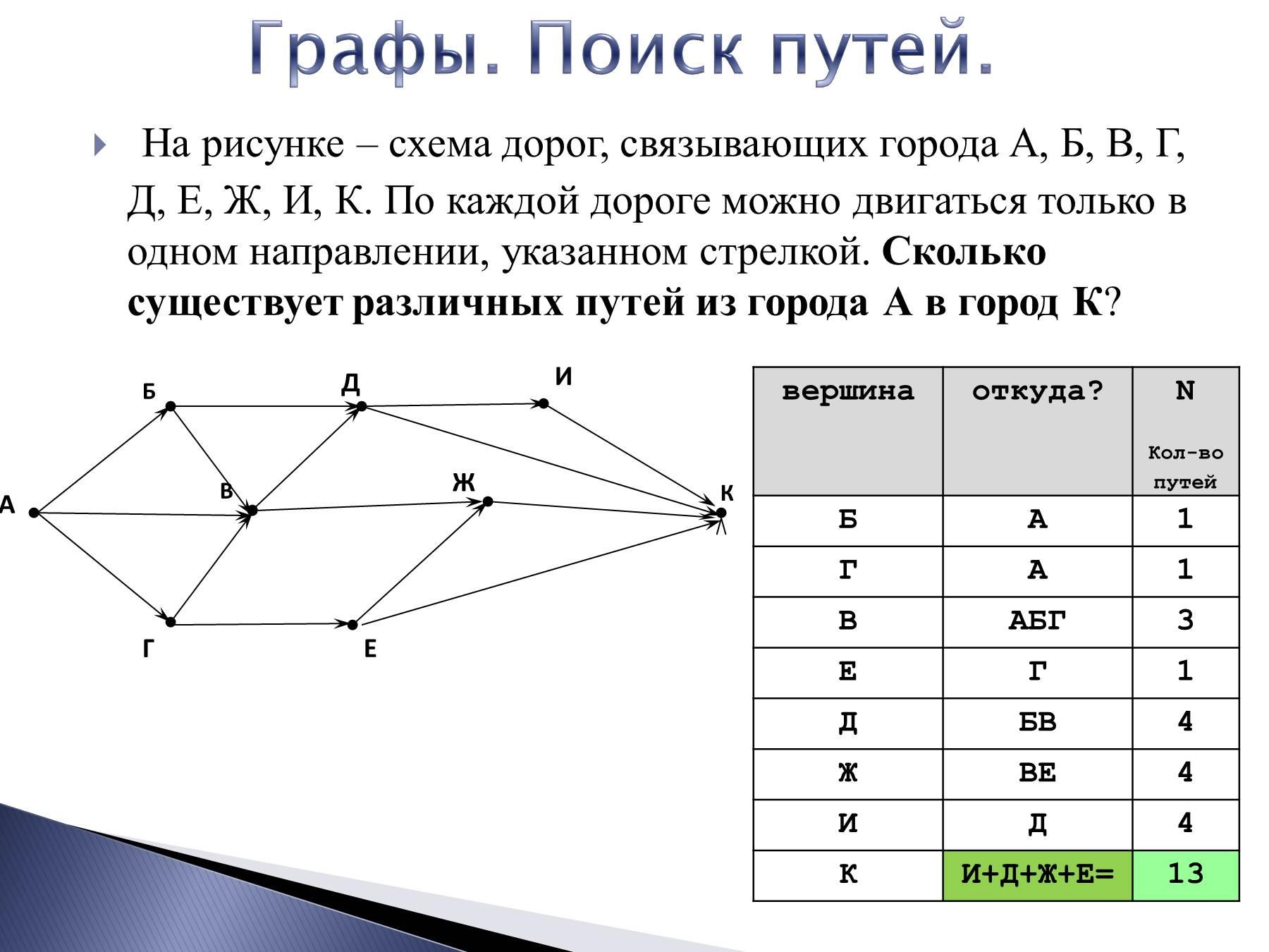 Изображена схема на рисунке