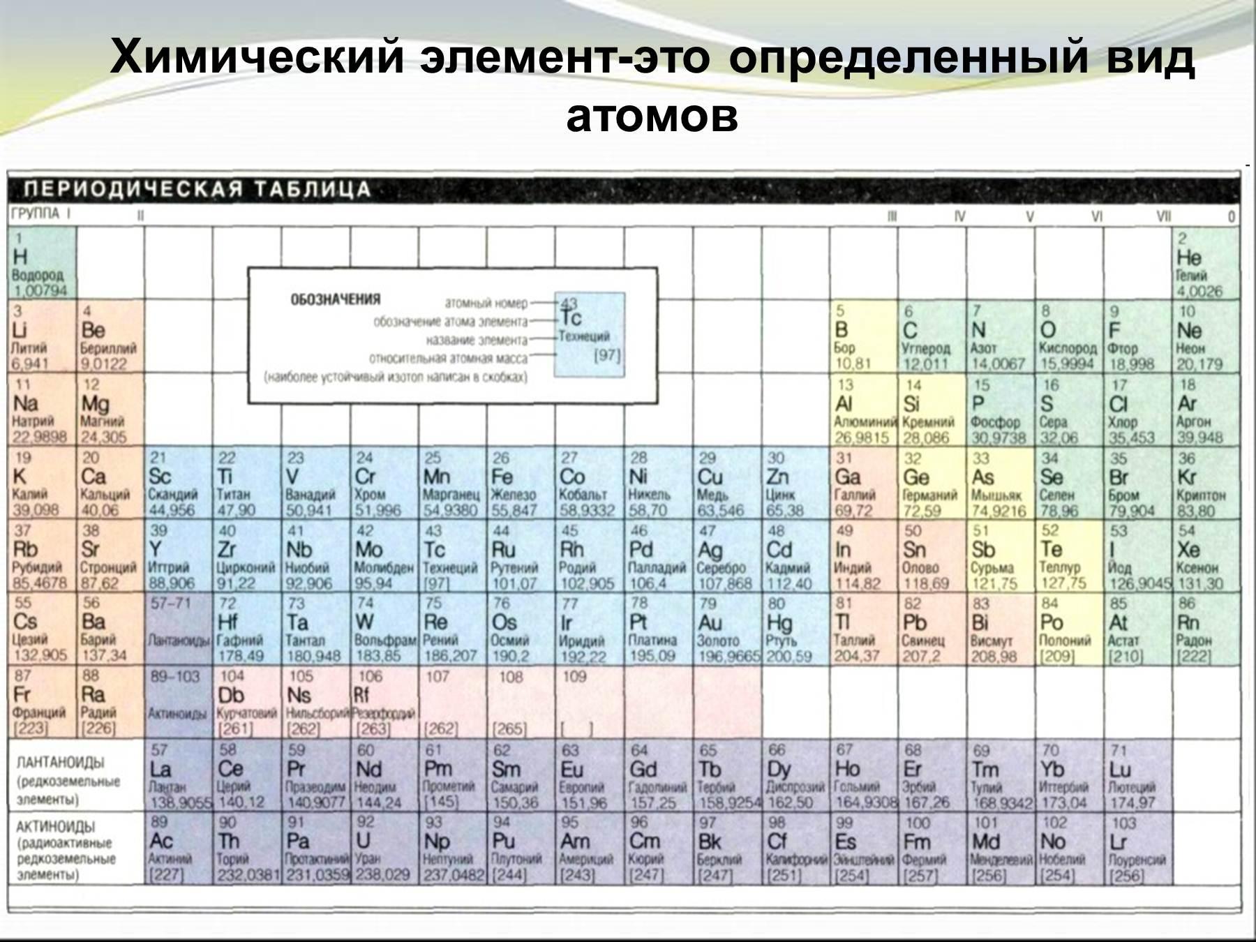 Схемы строения атомов химических элементов всех6