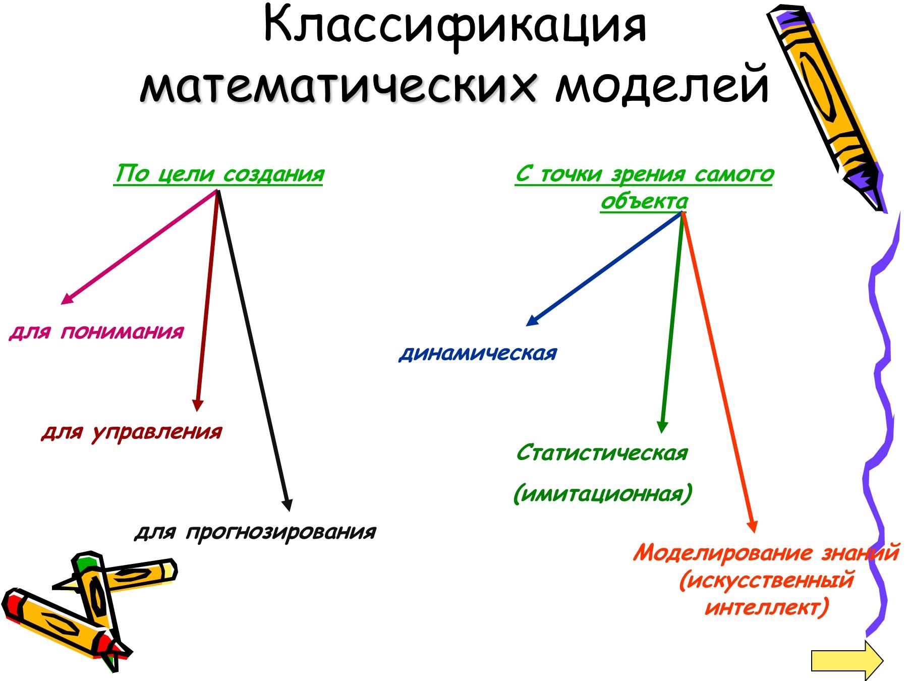 Понятие математической схемы типовые математические схемы