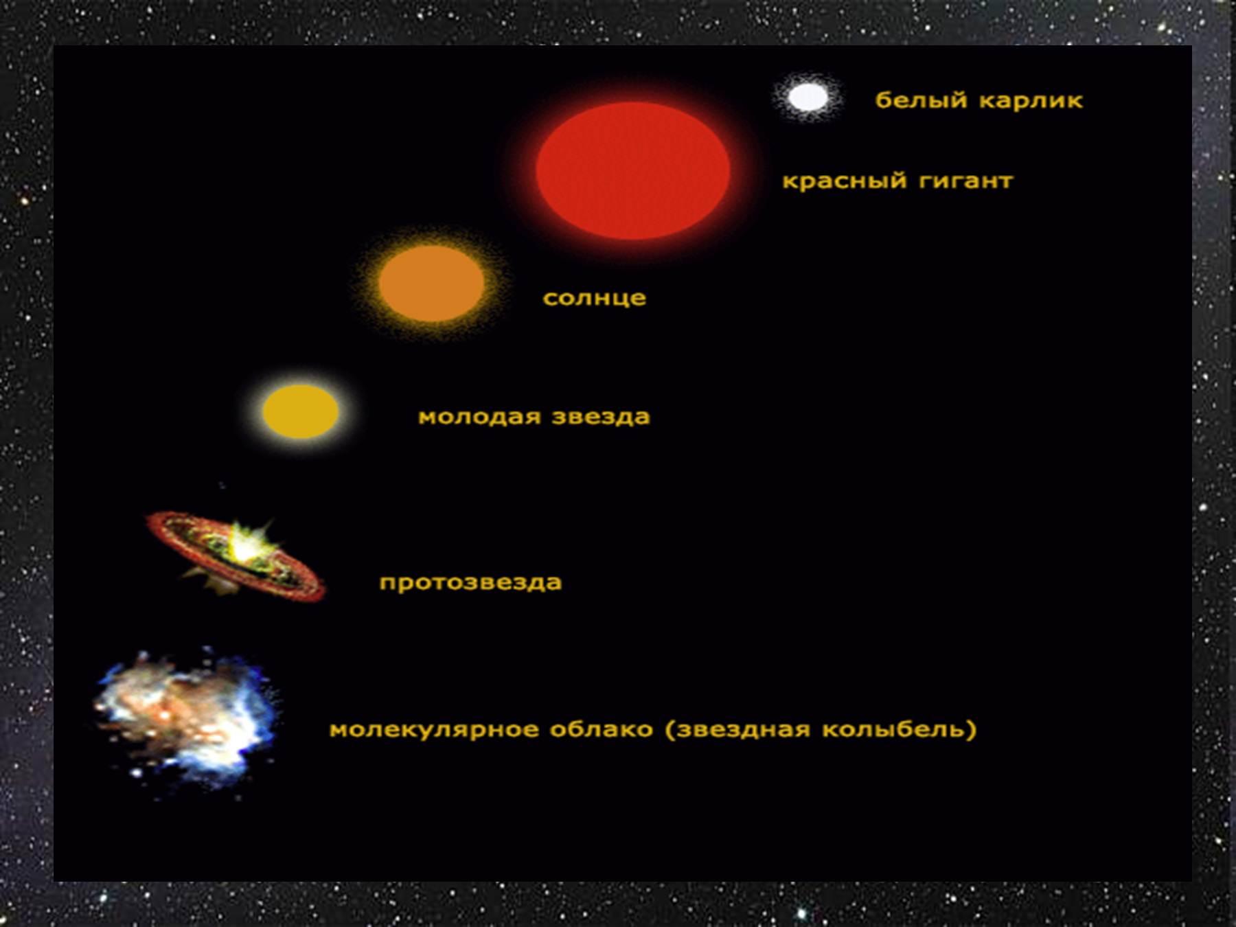 Доклад на тему эволюция звезд 791