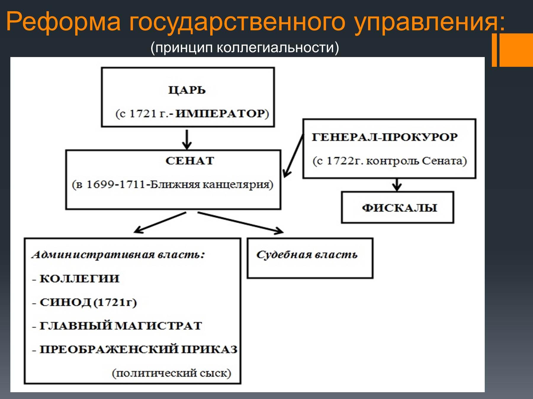 Схема государственное устройство россии в 17 веке схема