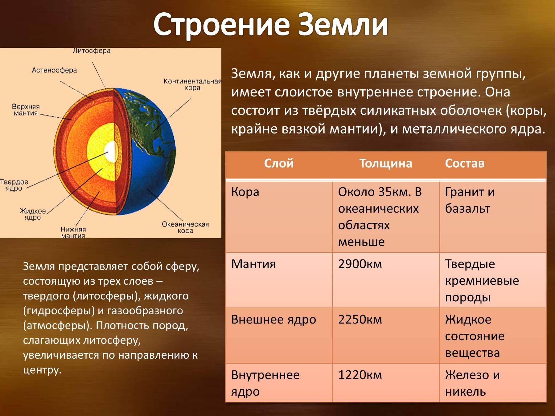 Строение земли картинки 7
