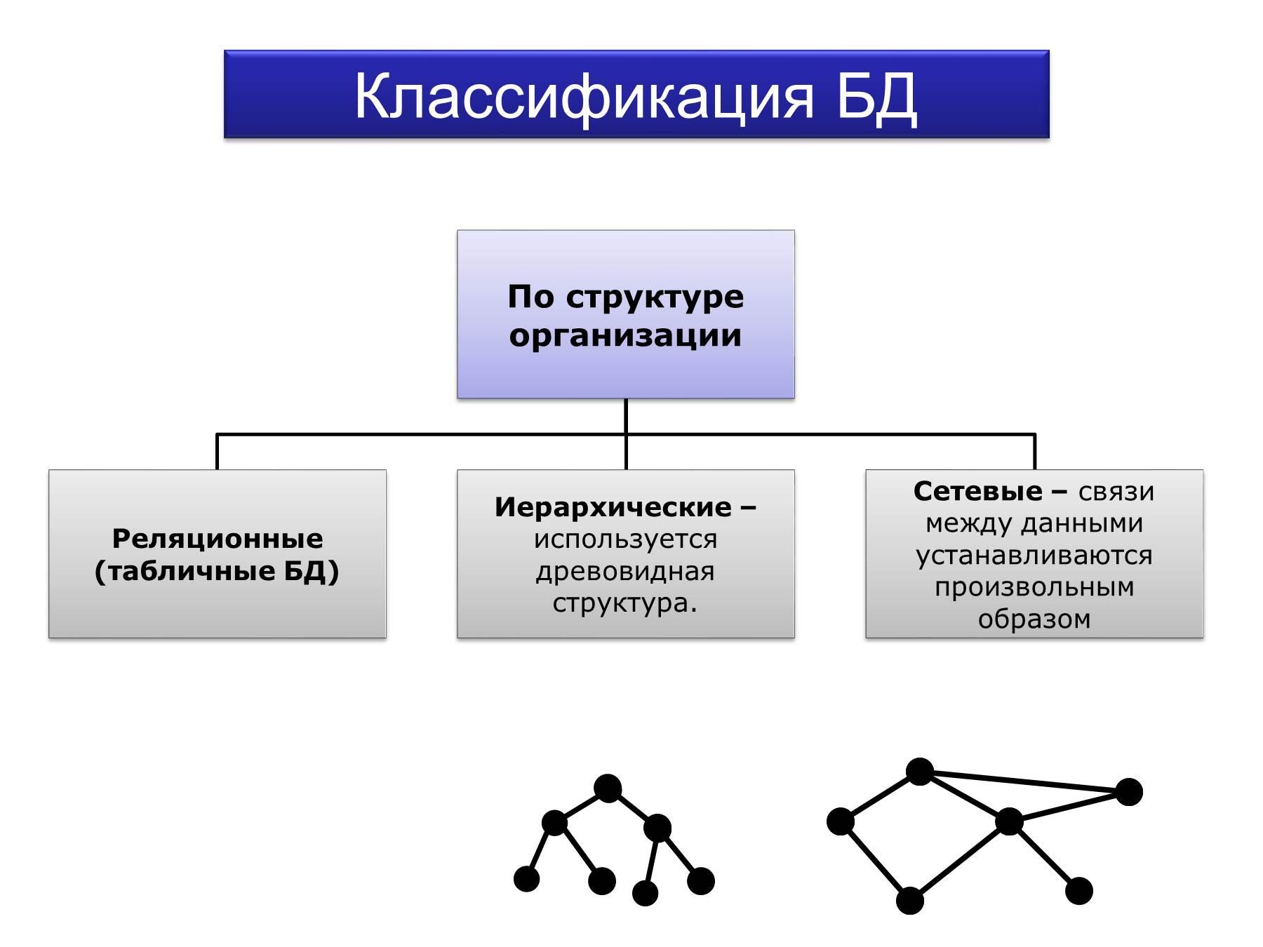 Классификации информации схема