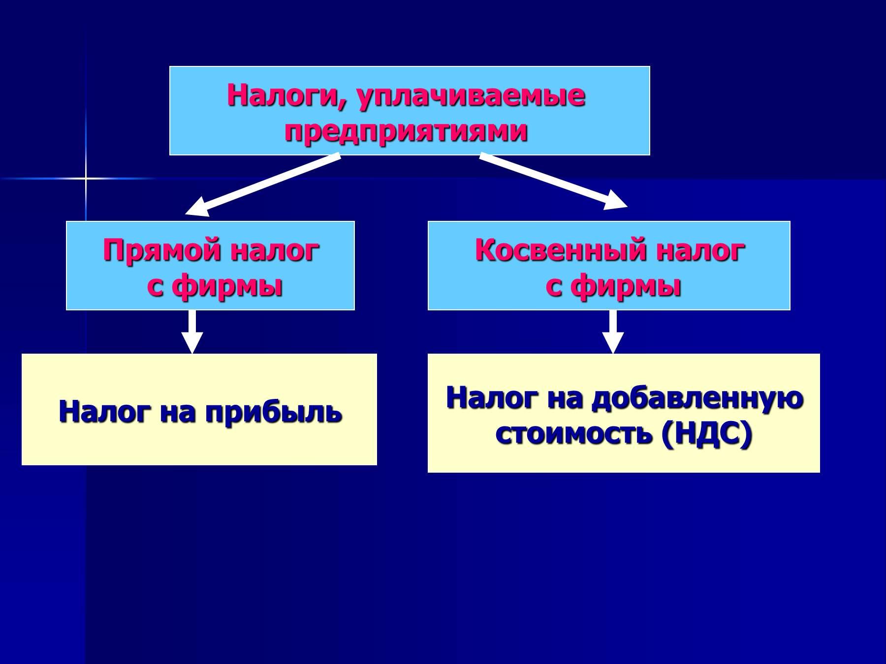 Налог на прибыль организации в схемах