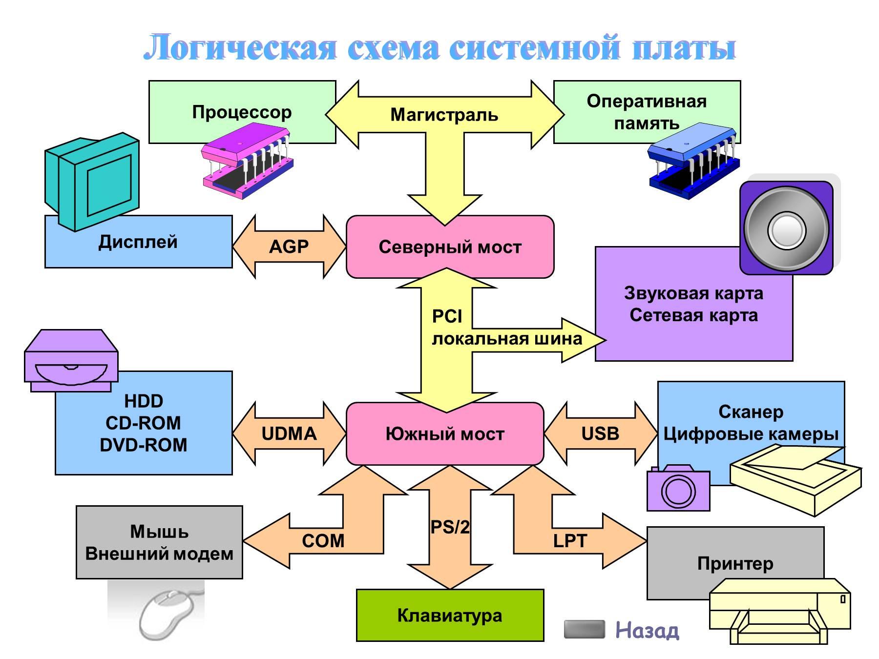 Редактор логические схемы
