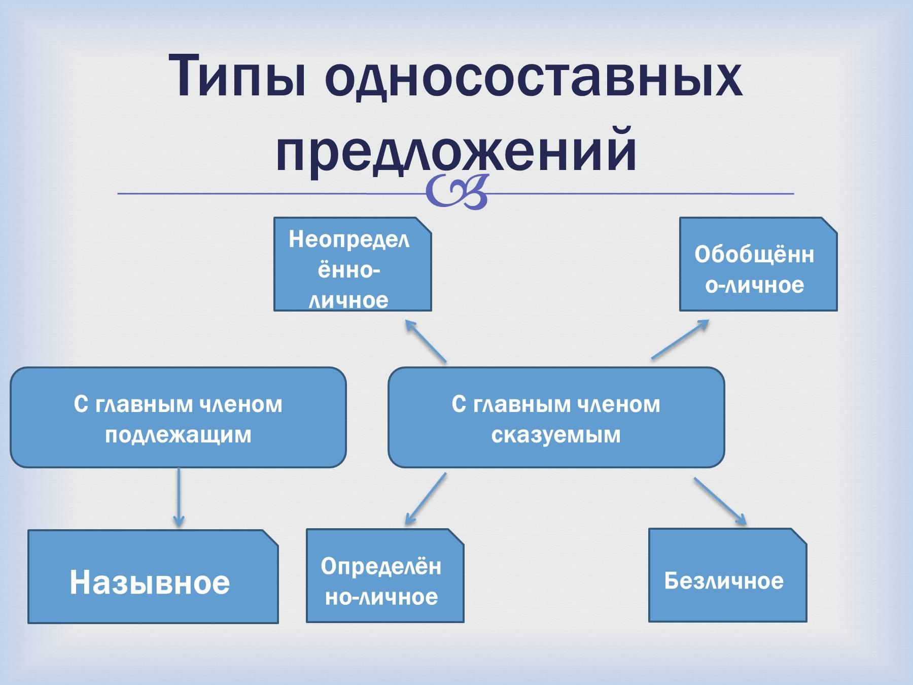 Схемы на тему предложение