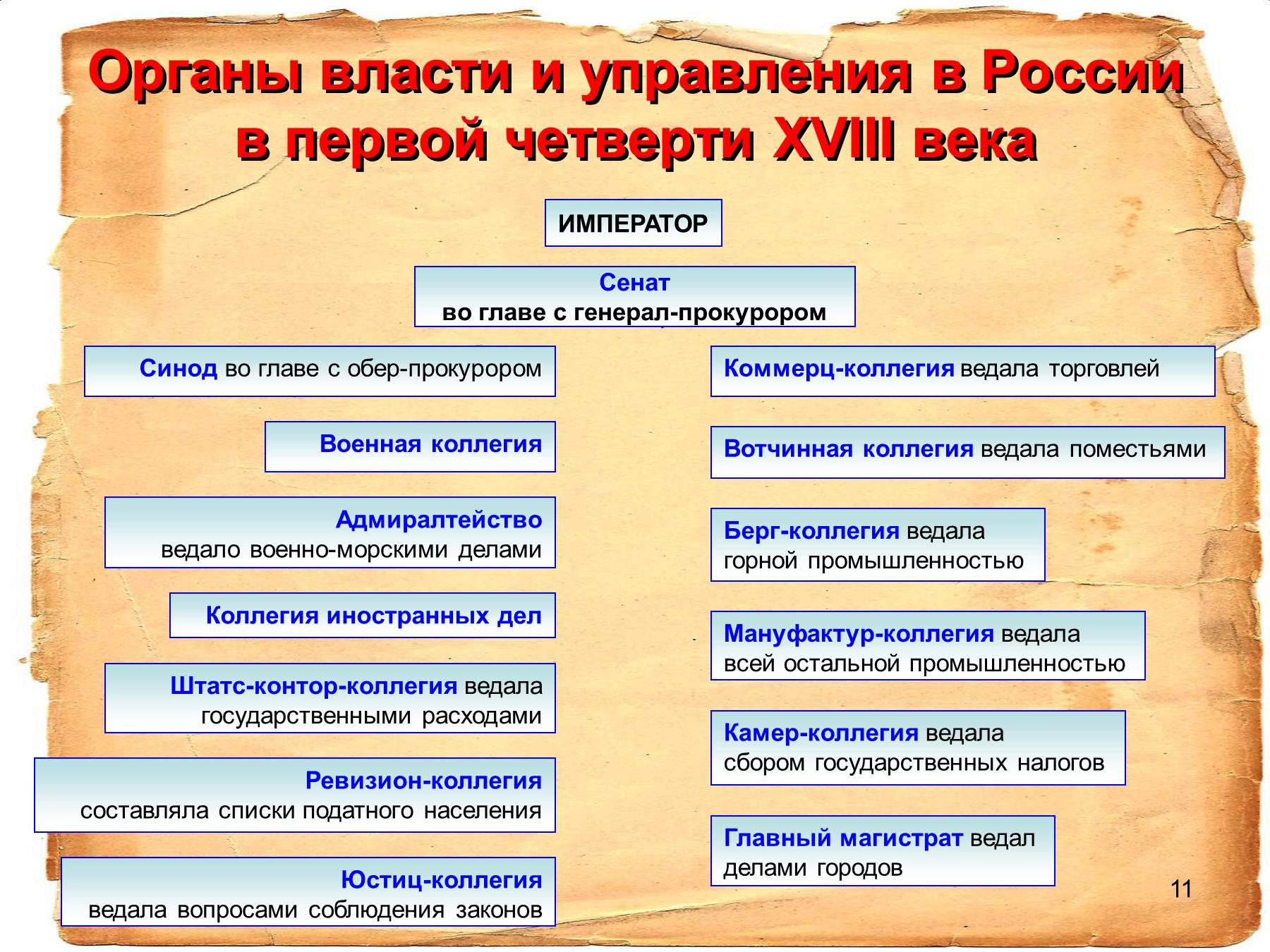Схема правление при петре 1