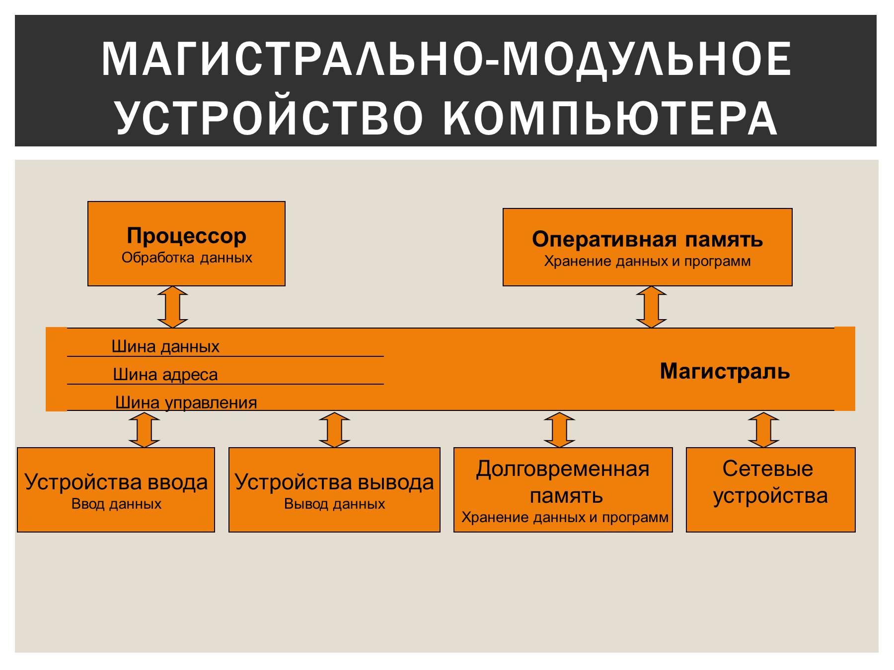 Схема построения модуля