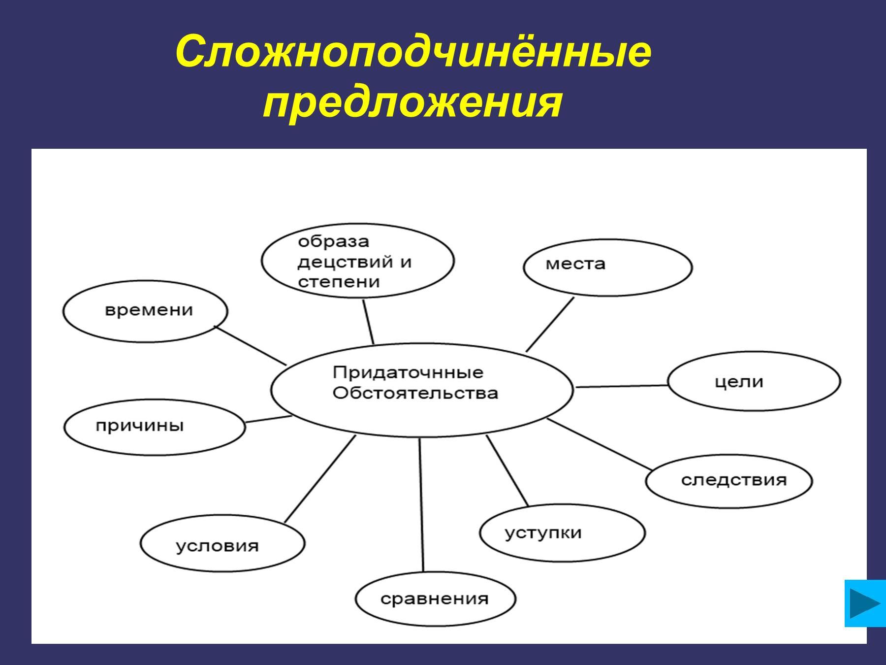 Сложноподчиненное предложение примеры схемы