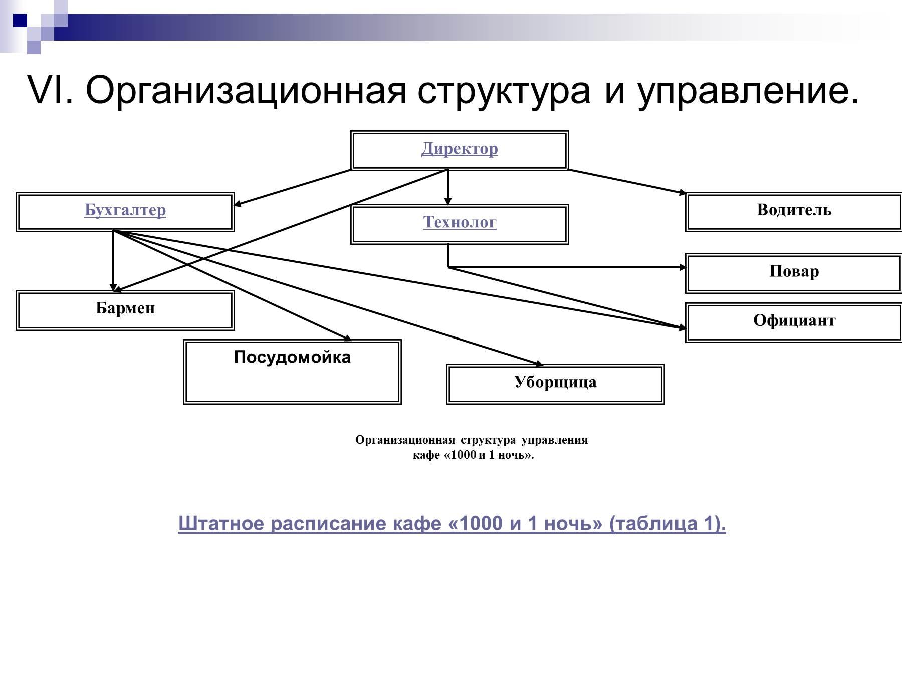 Схема управление рестораном