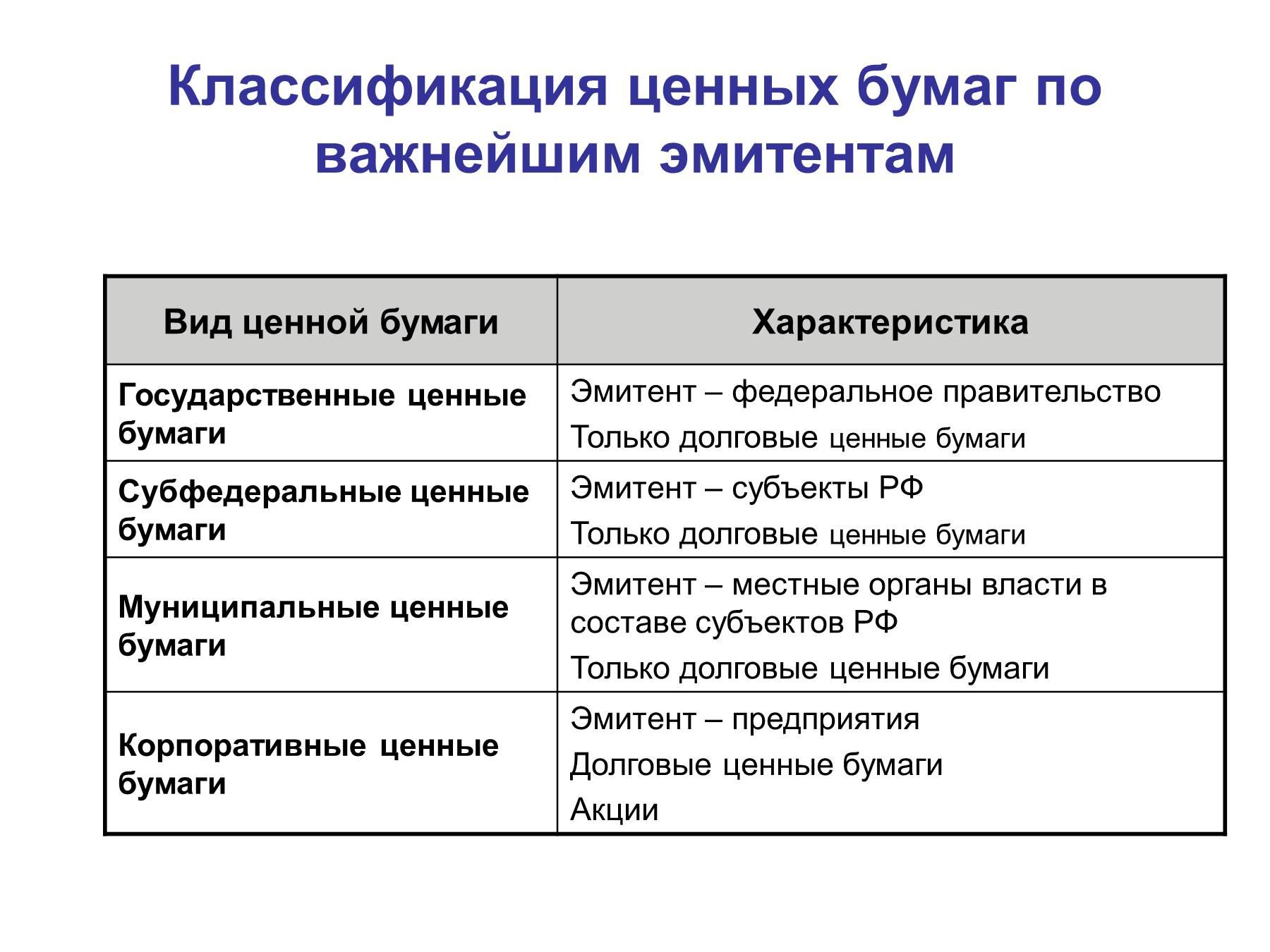 Условия выпуска и обращения государственных ценных бумаг