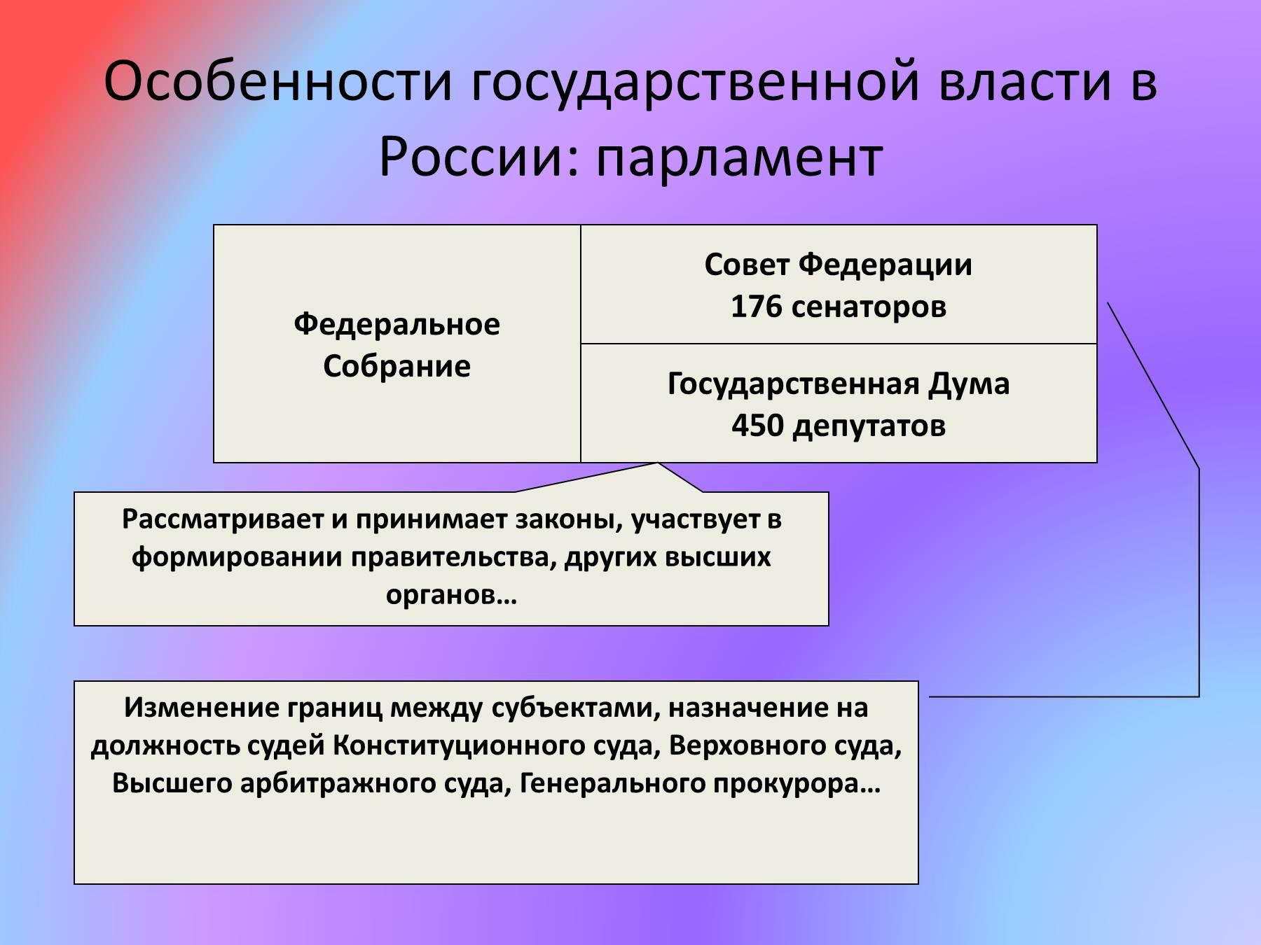 Суды рф схема по конституции