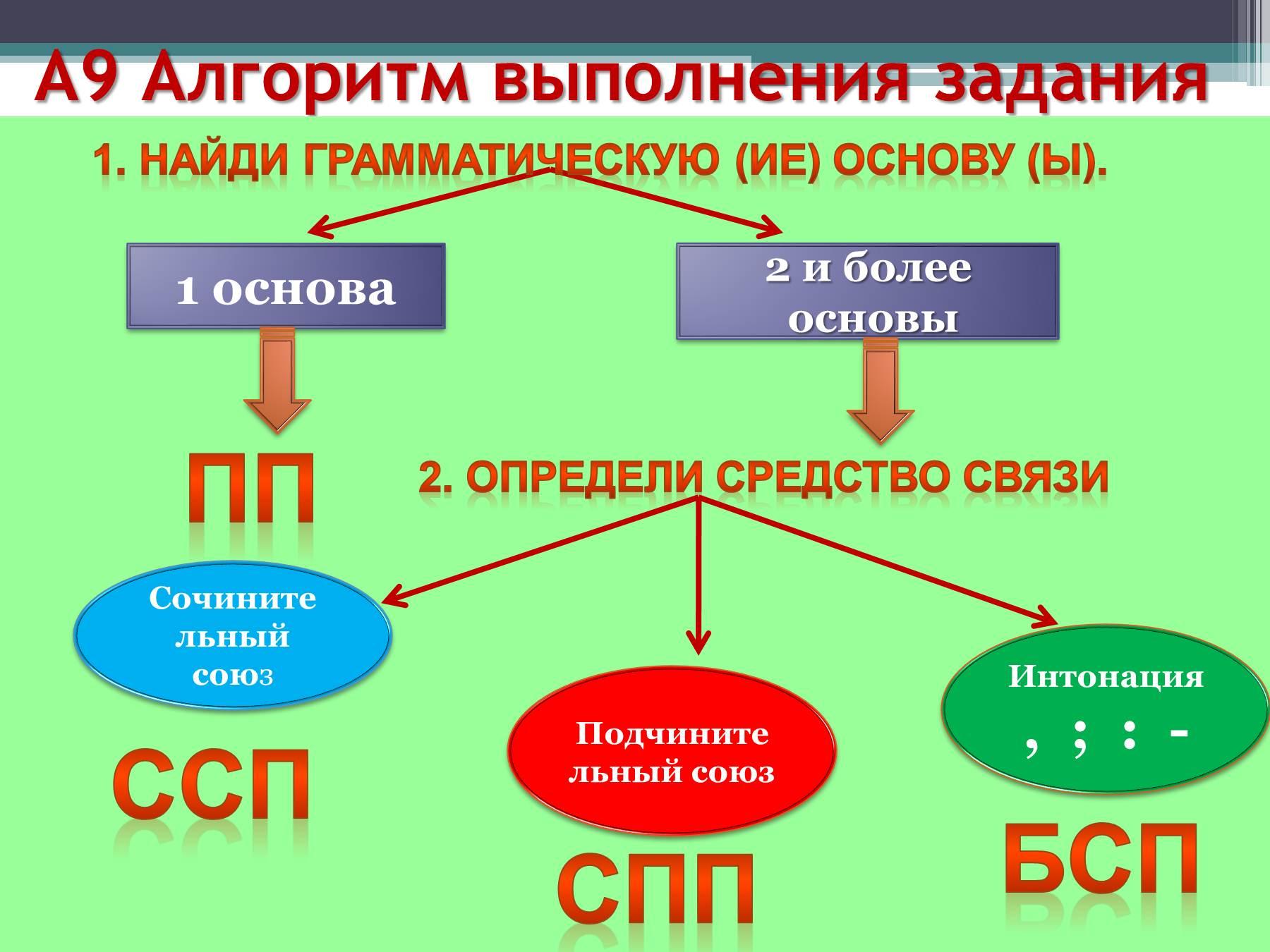 Предложения с чужой речью схемы