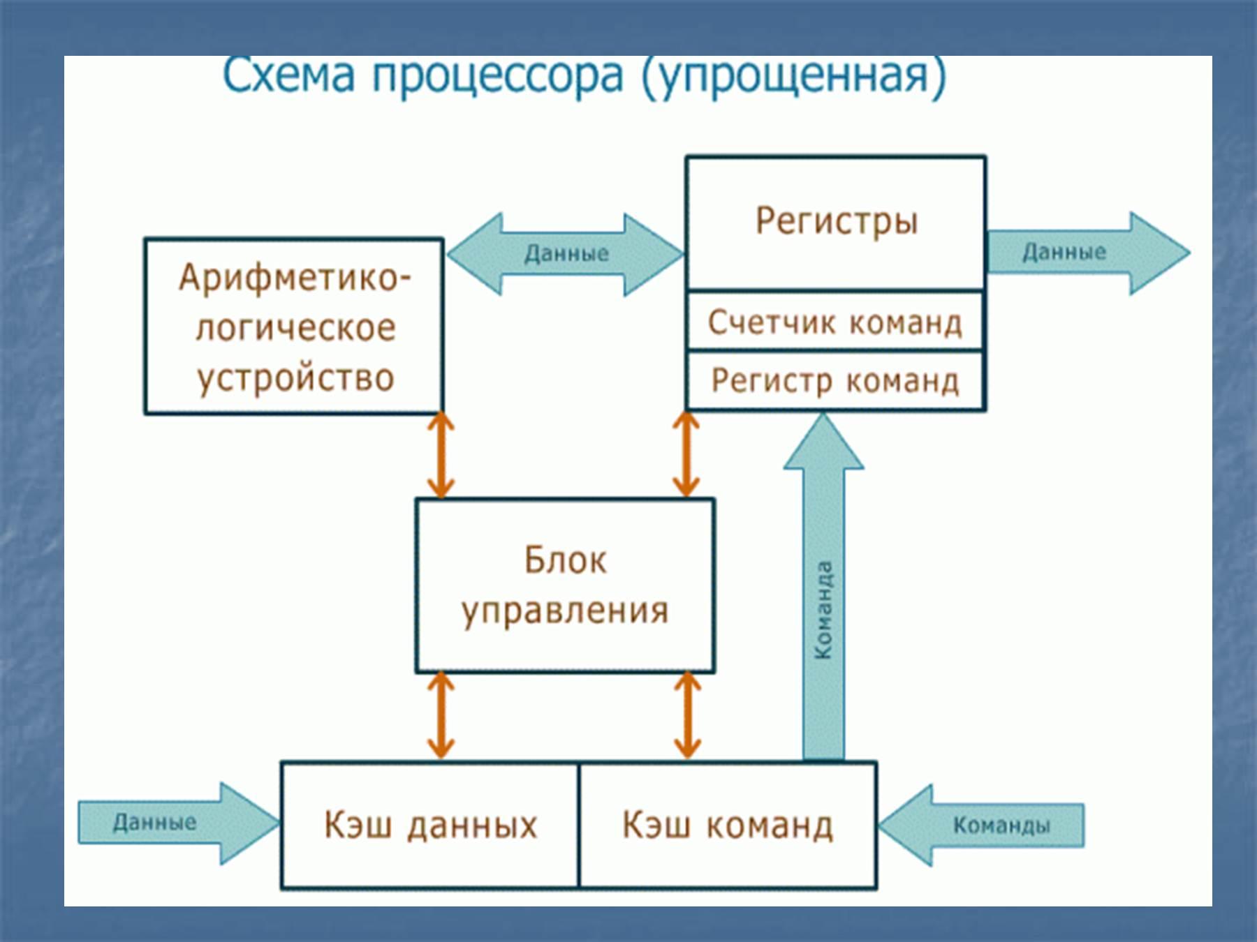 Описать схему и привести