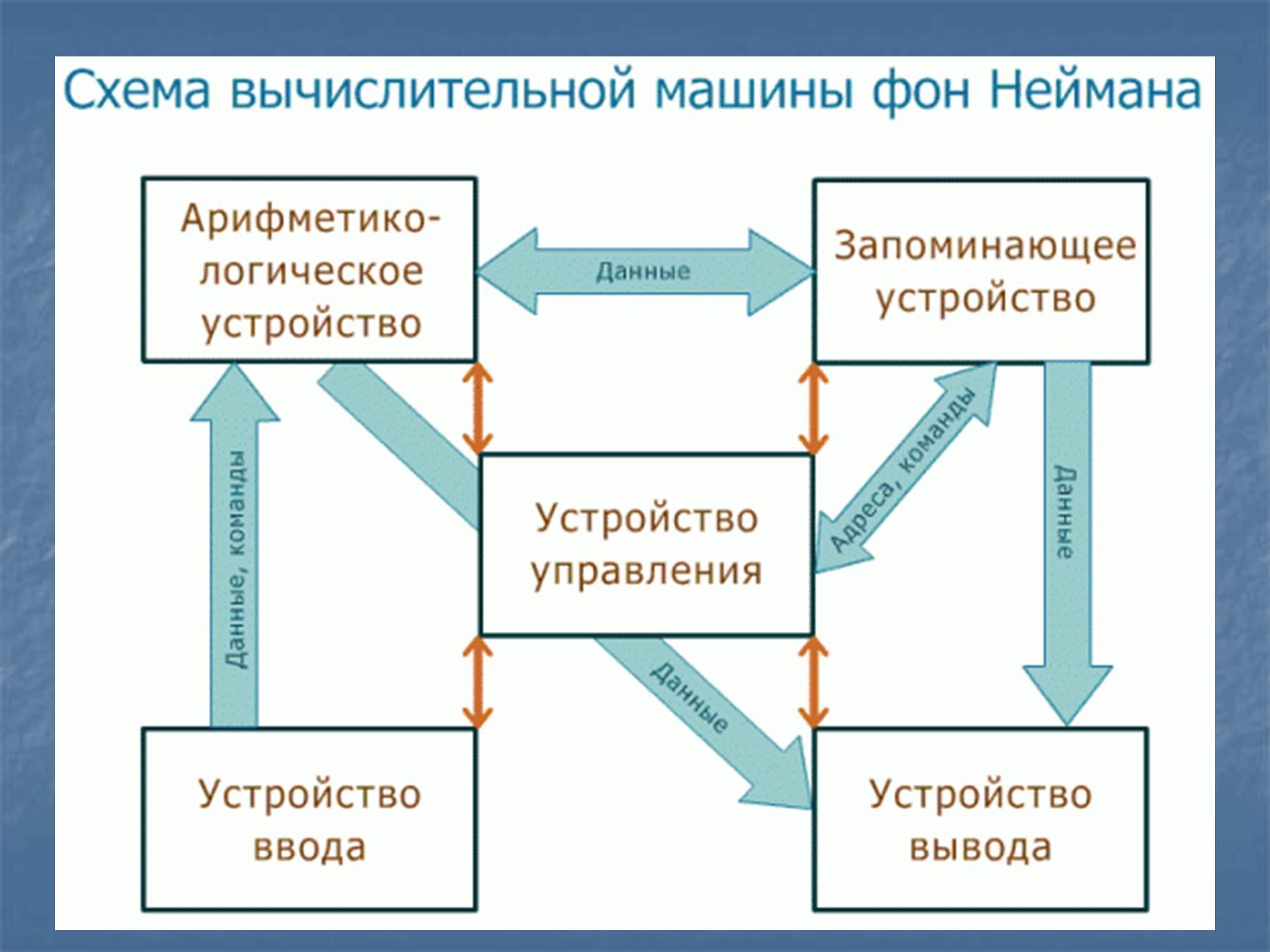 Общая схема строения эвм