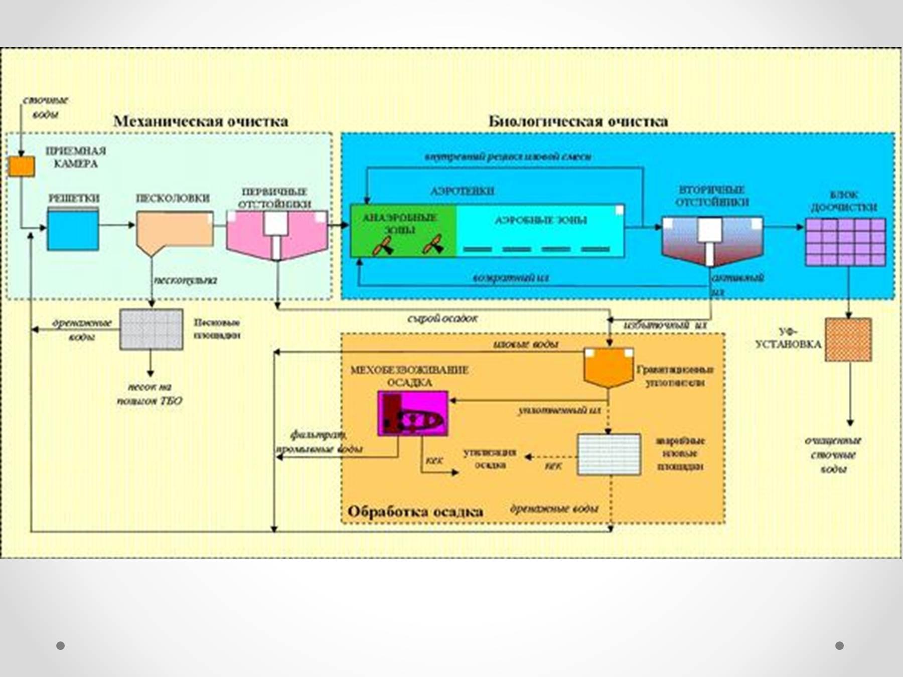 Метод выбора схемы очистки воды