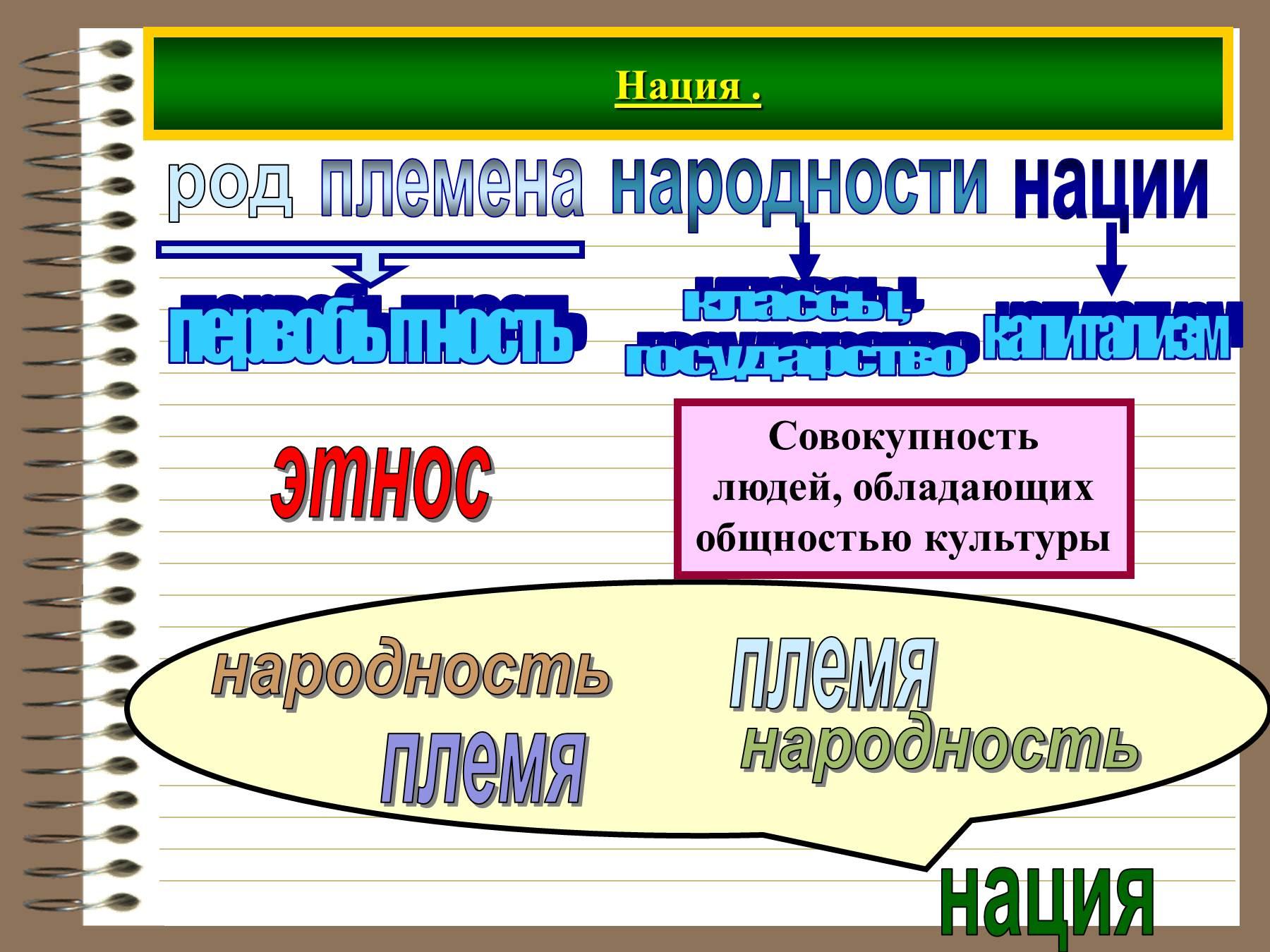 Обществознание 8 класс нации и межнациональные отношения