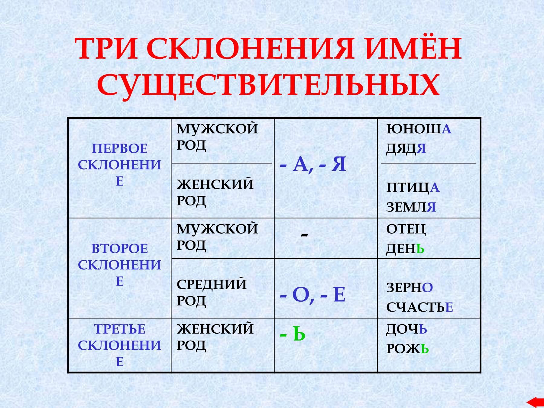 Как сделать таблицу имен существительных