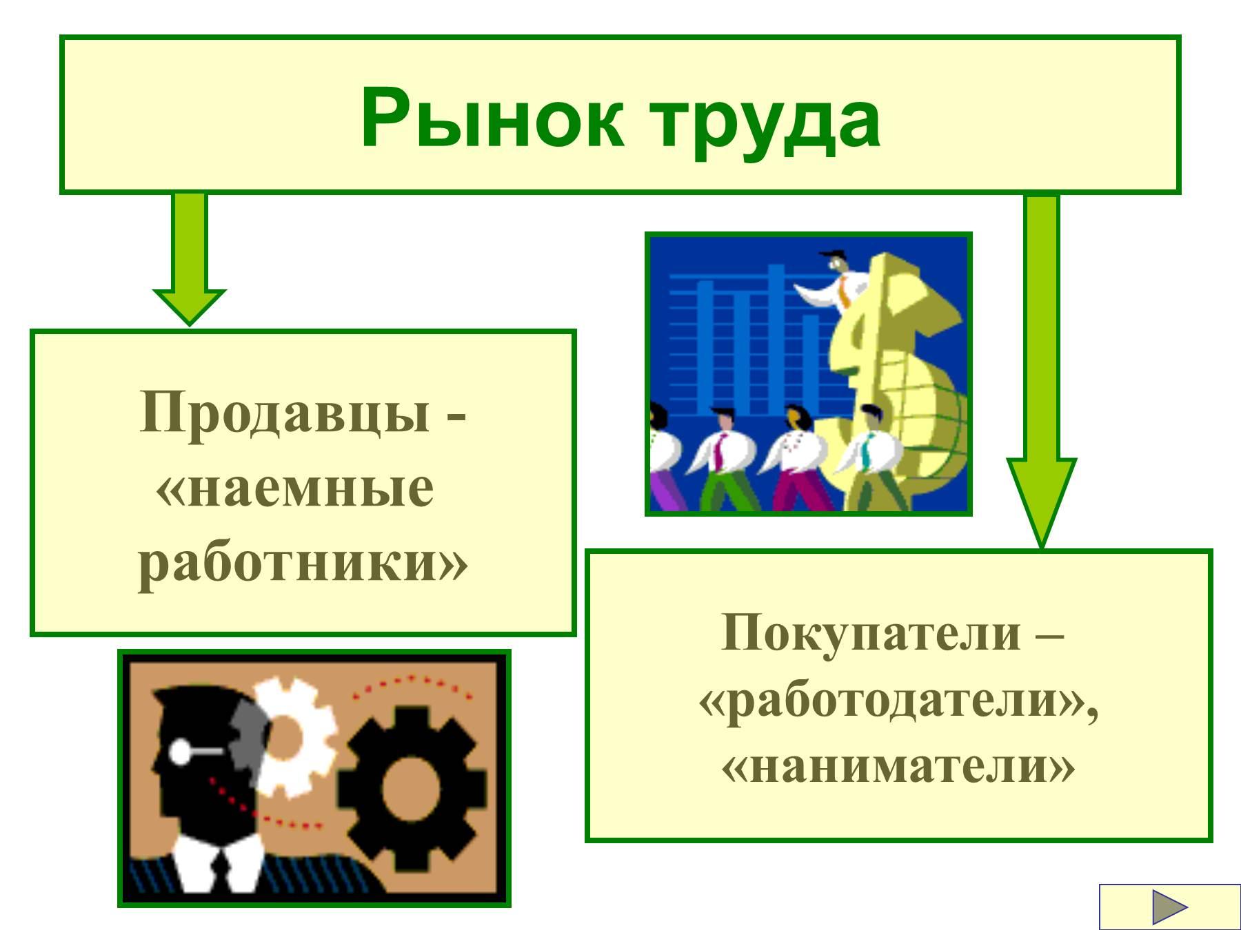 Экономика труда в схемах