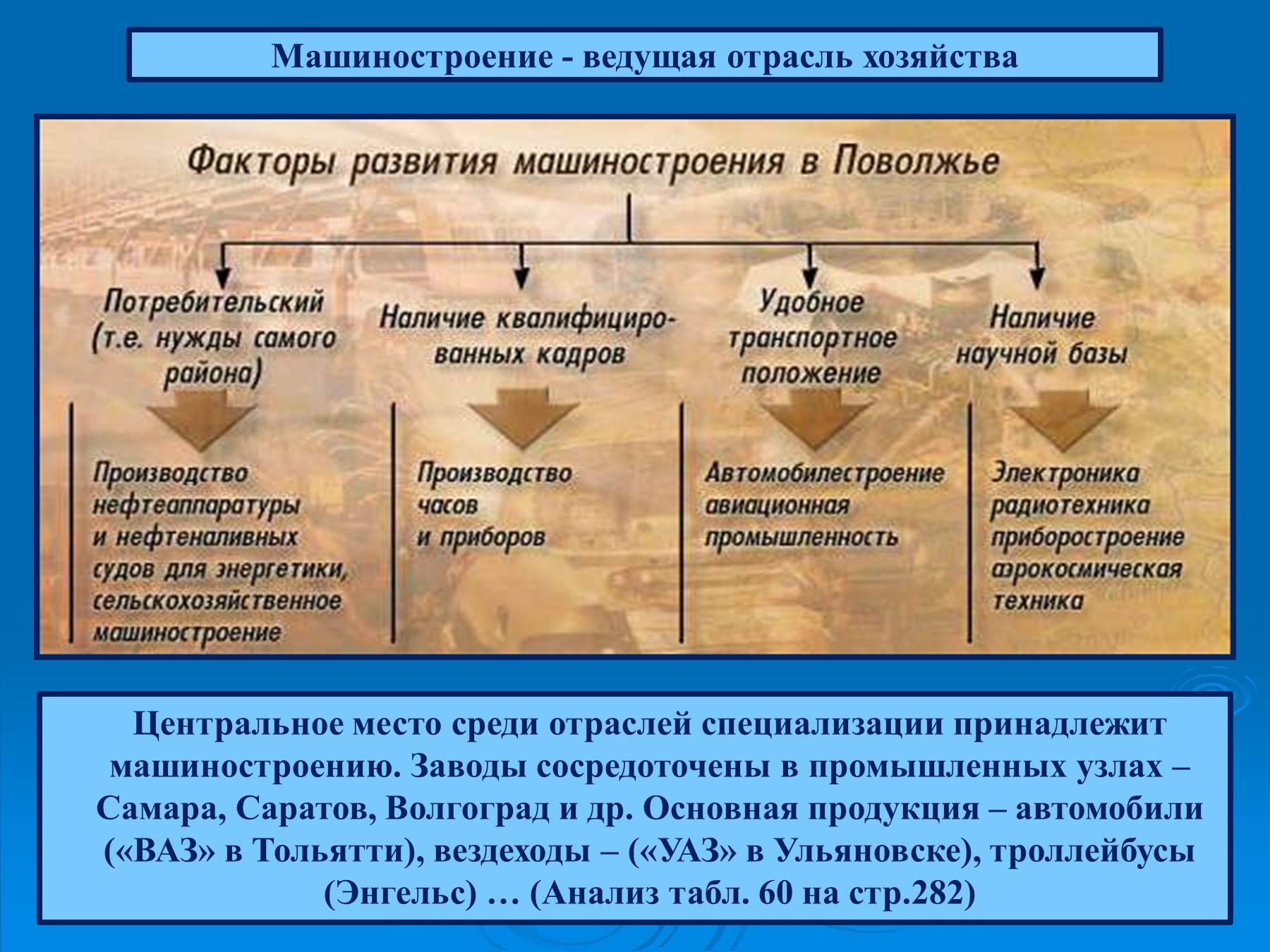 Схема факторы размещения производства