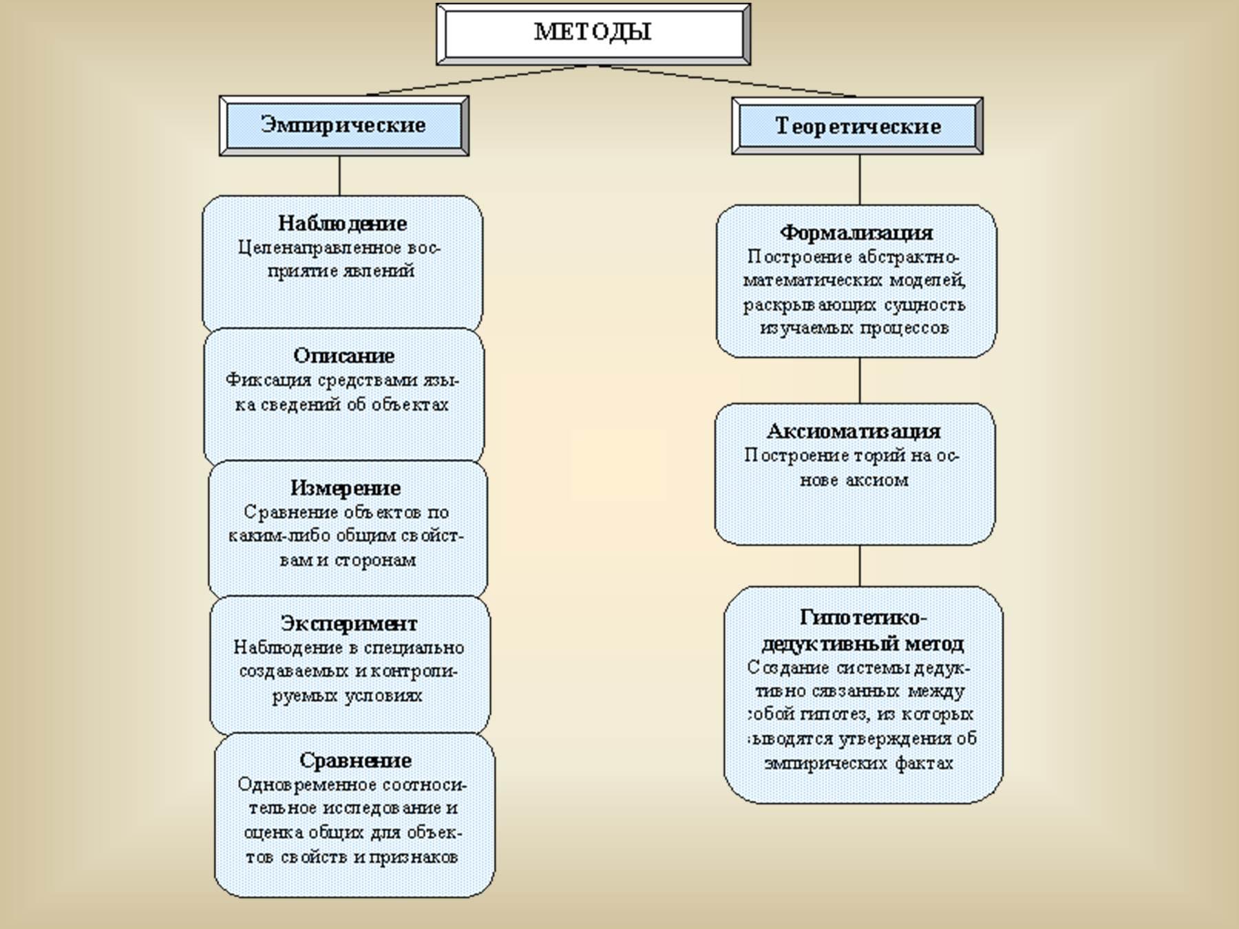 Схема вспомогательных исторических дисциплин
