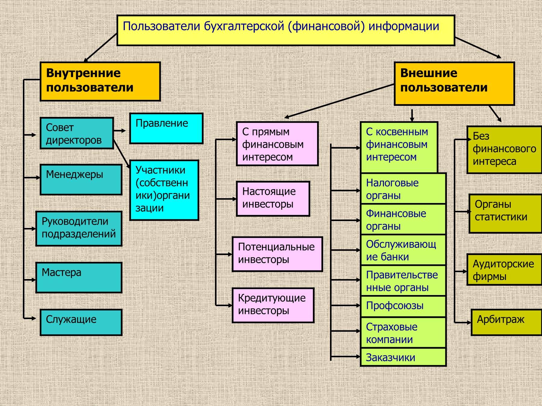 Финансовая структура по внешней и внутренней схеме