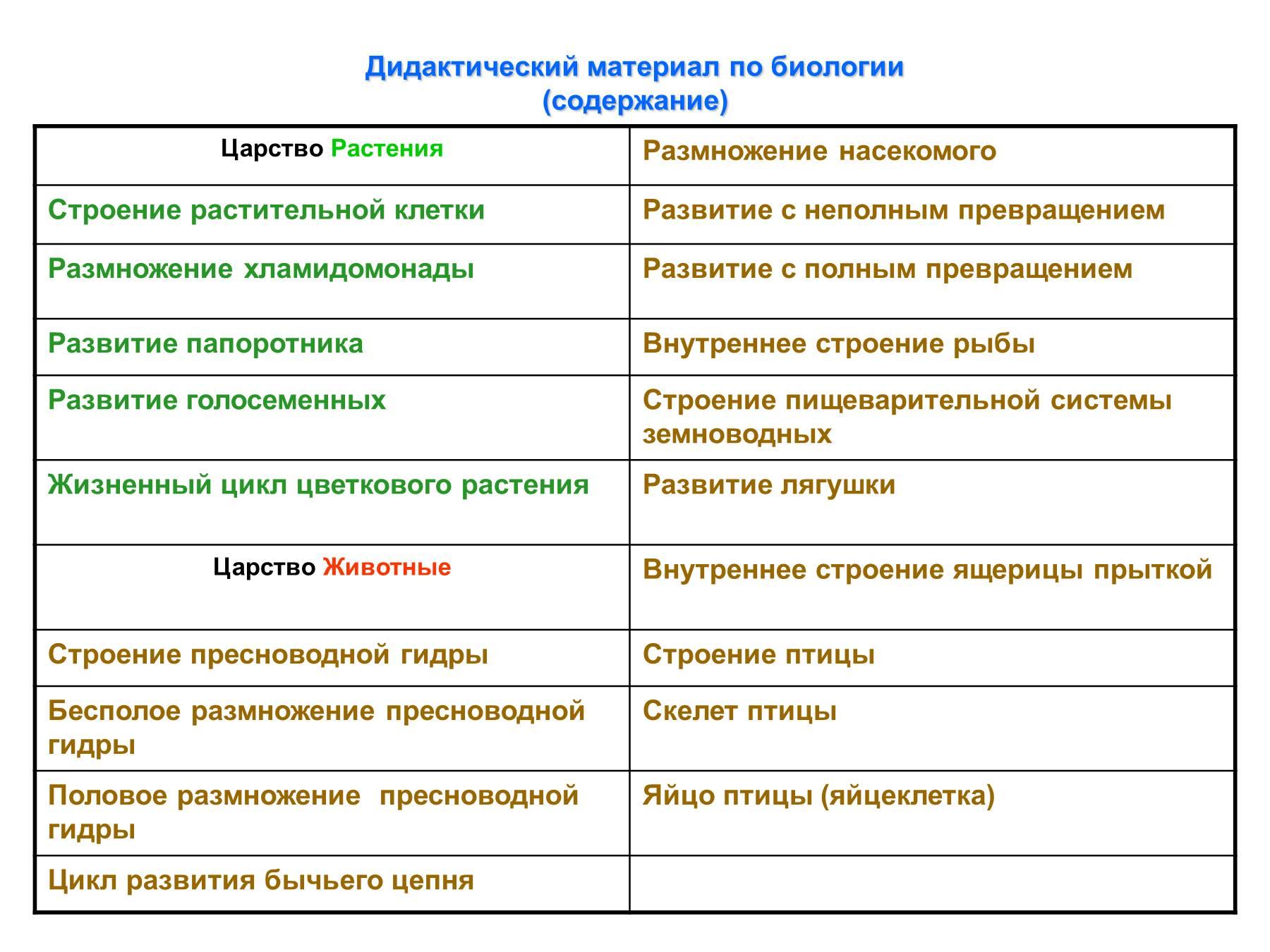 биология в таблицах и схемах 2018