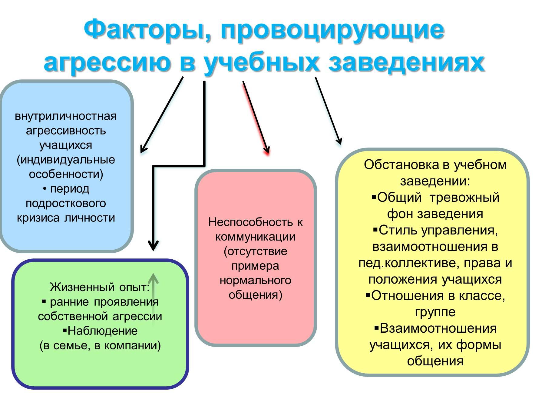 Психологические особенности подростка схема