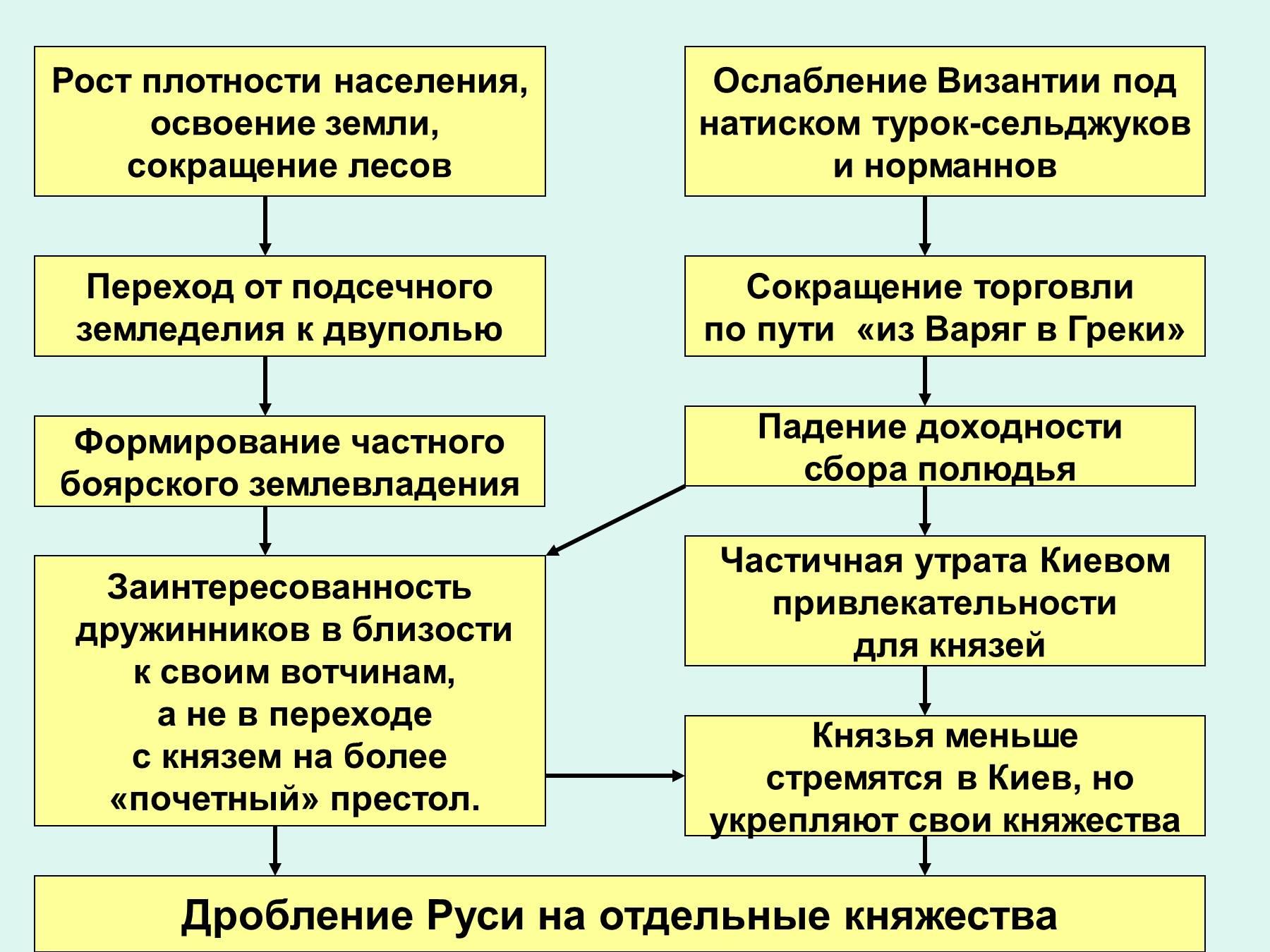 Феодальная раздробленность схемы и таблицы