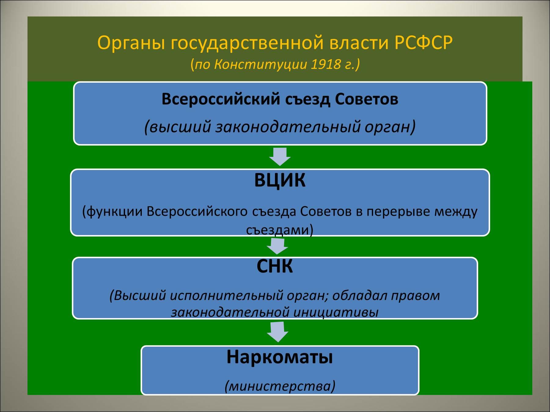 Органы государственной власти рсфср по конституции 1918 г схема