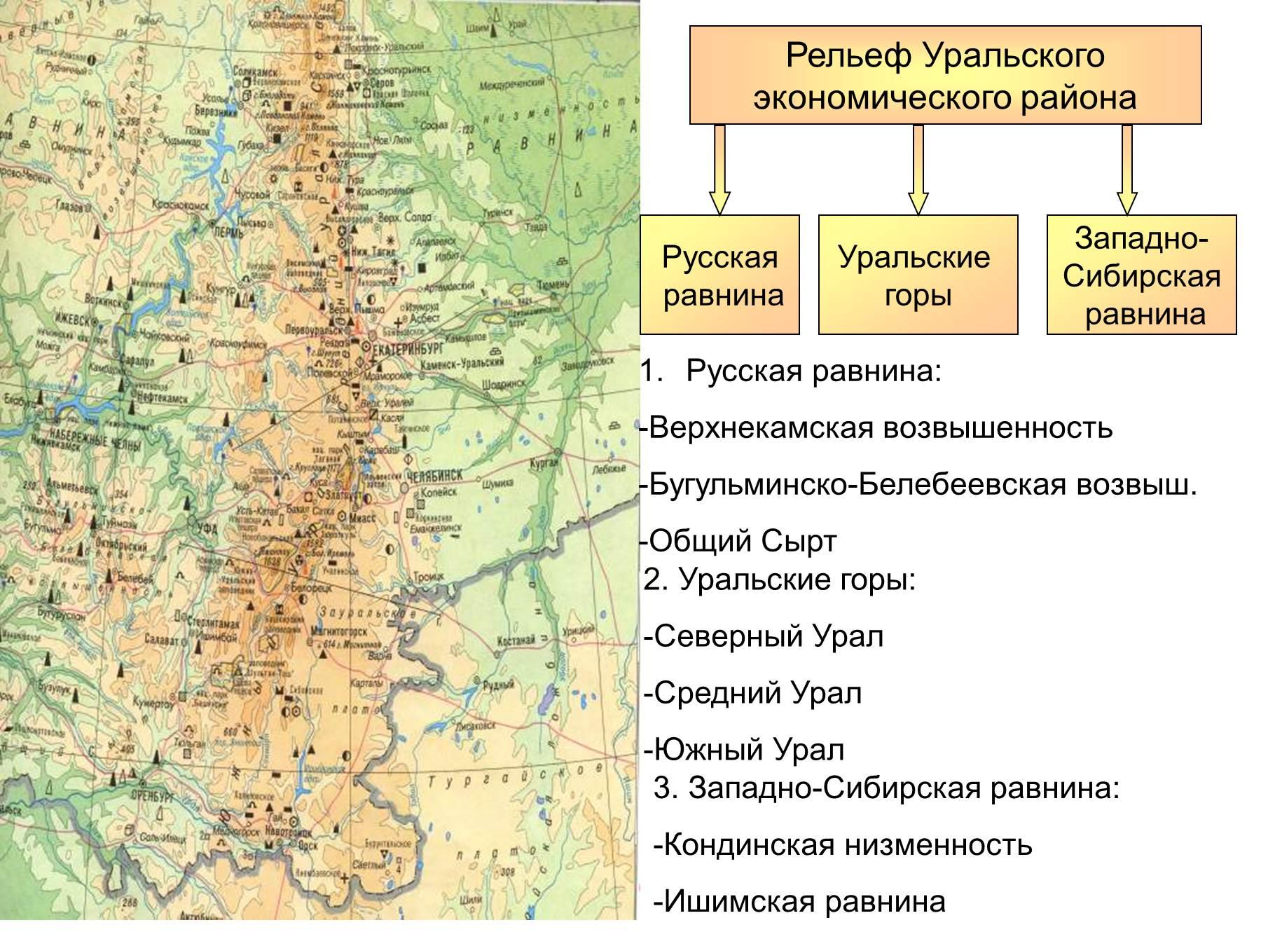Климат русской равнины схема