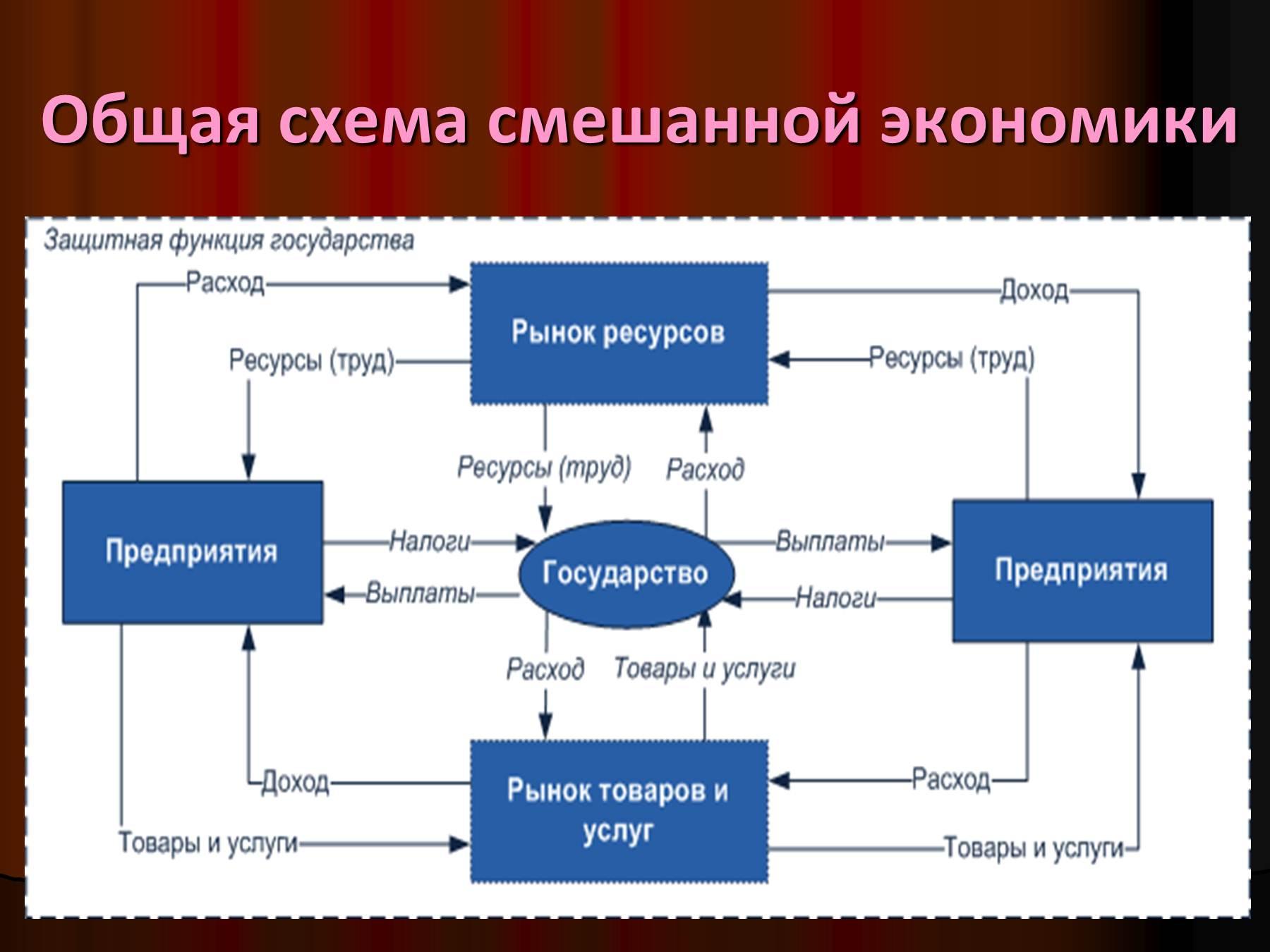 Заполните схему свойства товаров