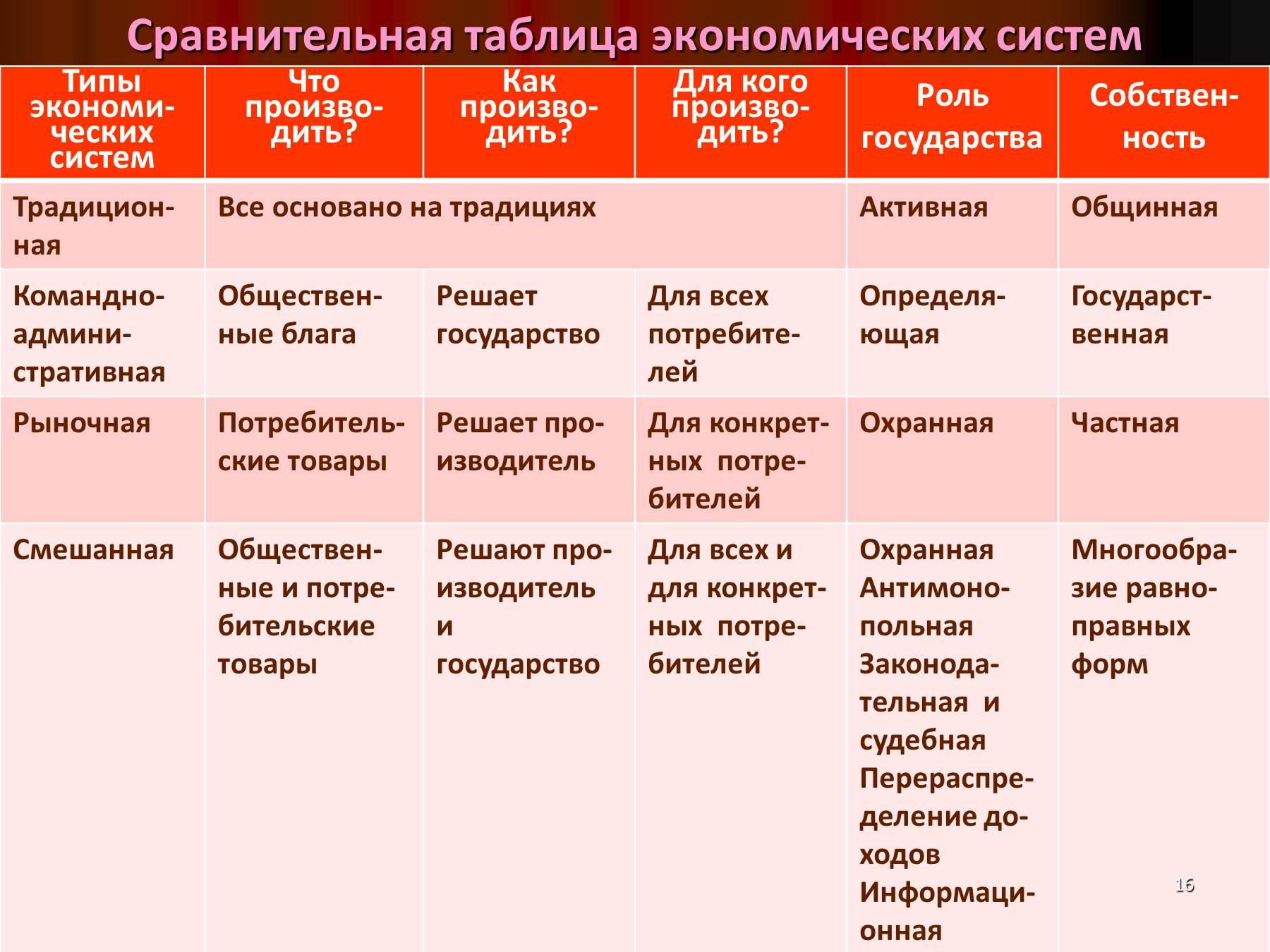 Методы построения таблицы смертности
