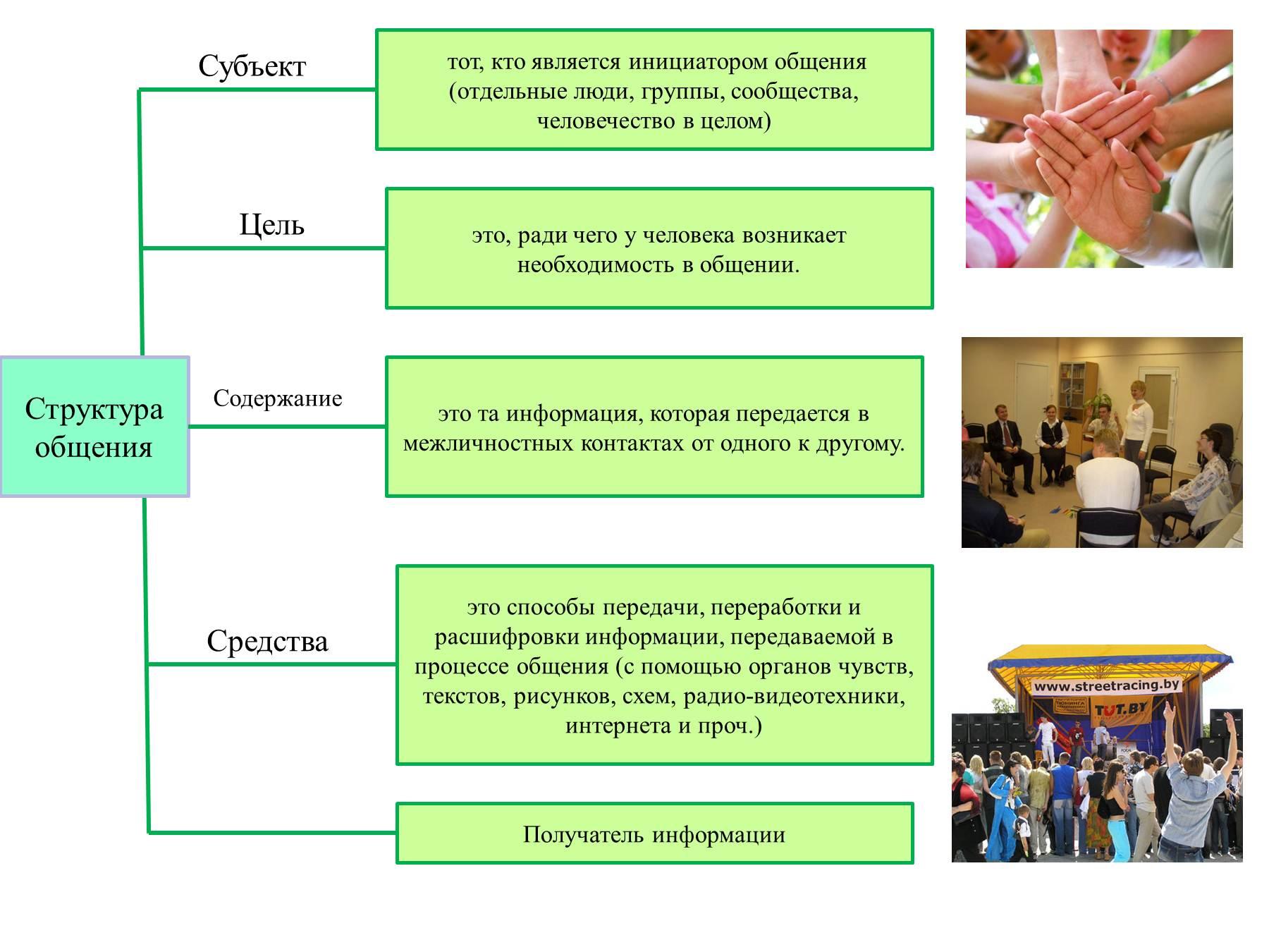 Схемы по обществознанию по теме человек