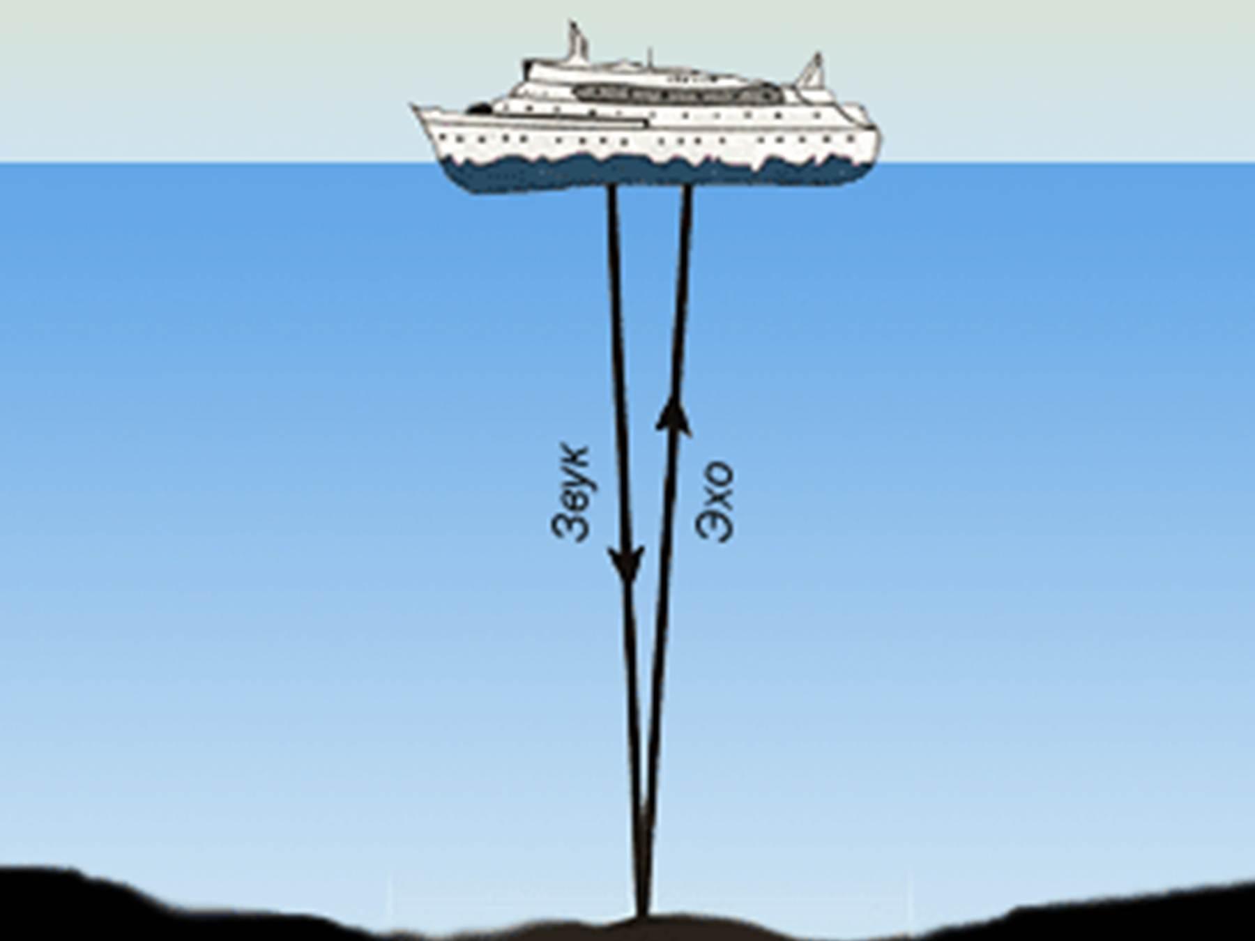 звуки подводного эхолота