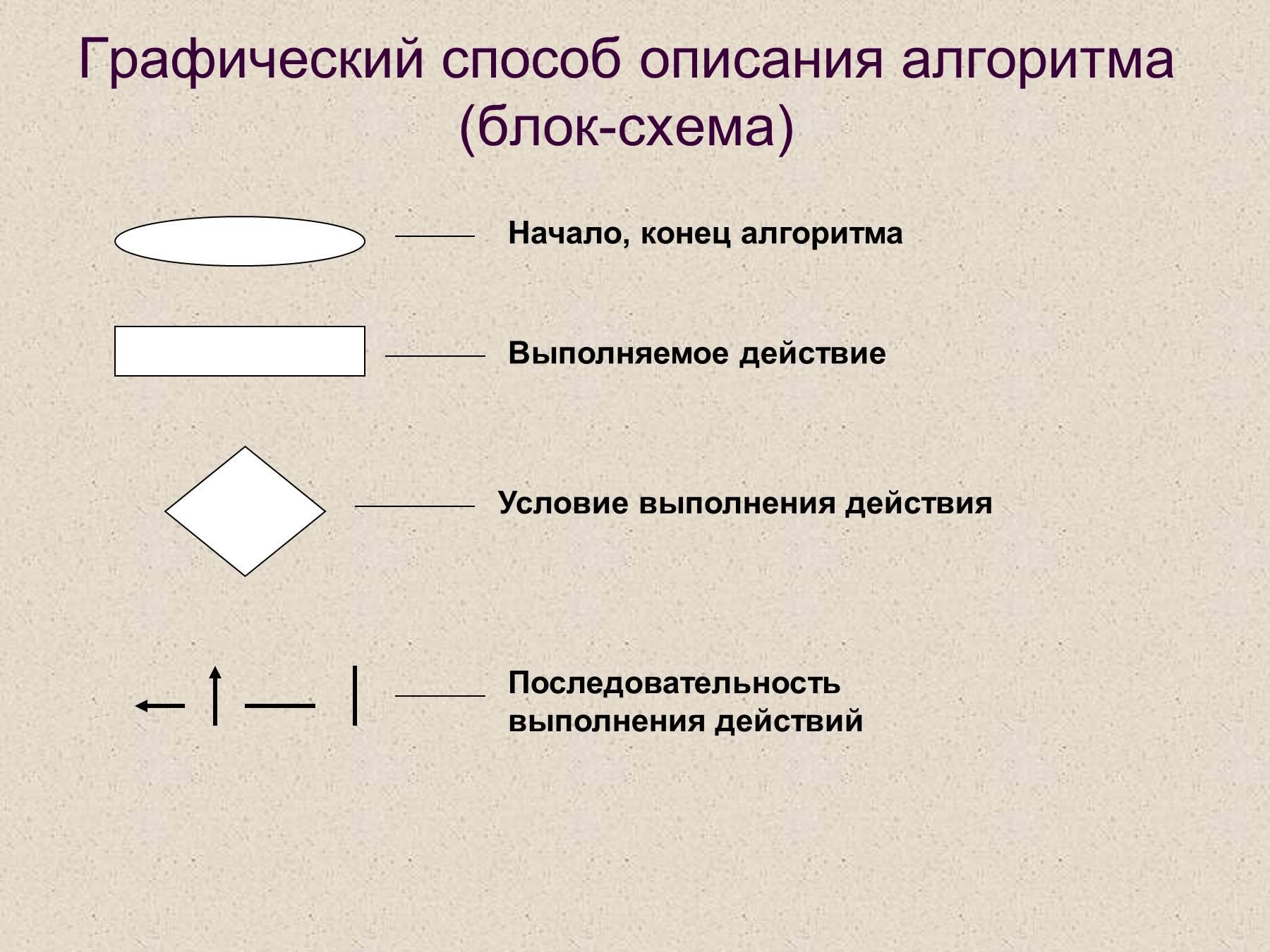 Способы записи алгоритмов блок схем