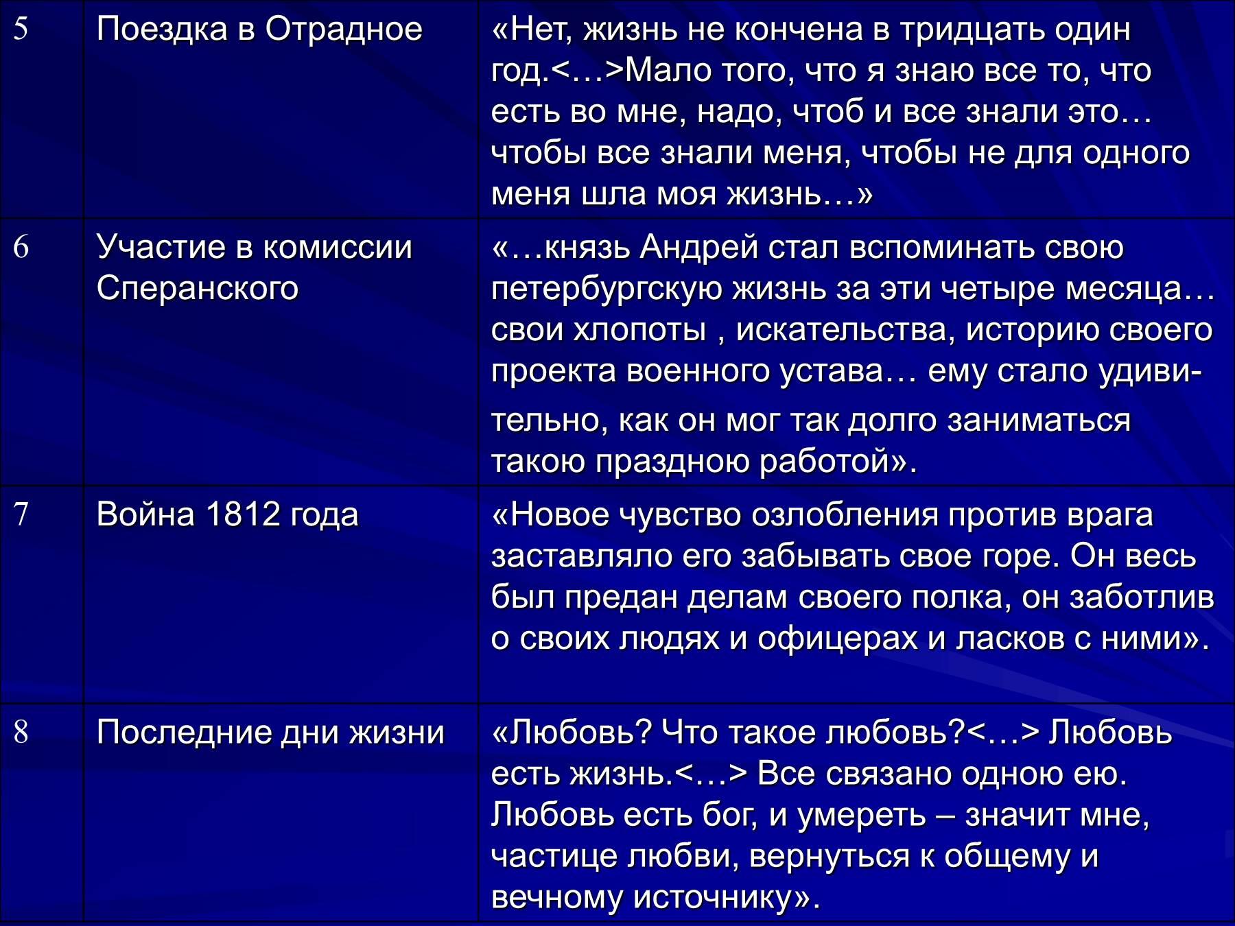 Духовные искания андрея болконского таблица с цитатами