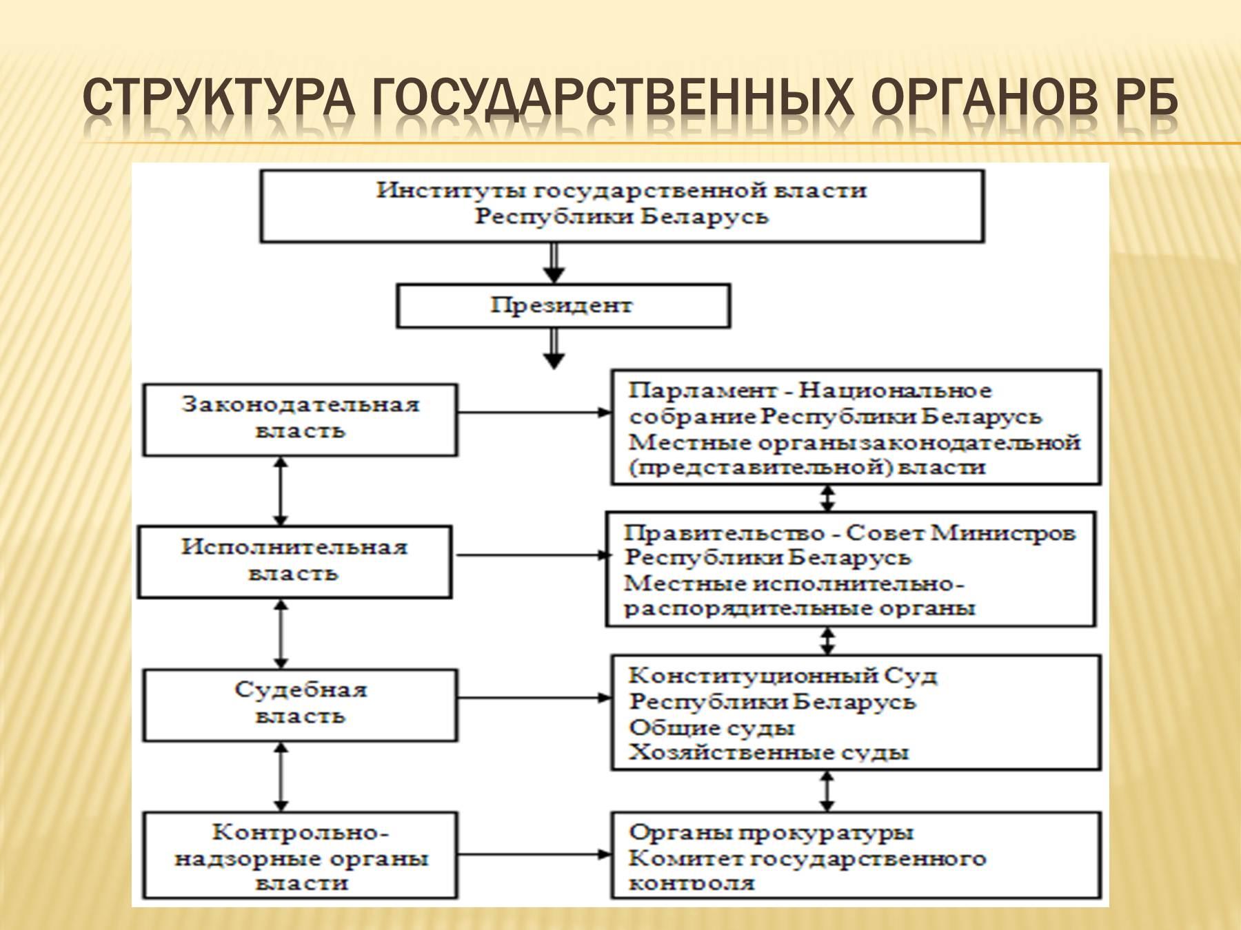 Составить схему государственного управления
