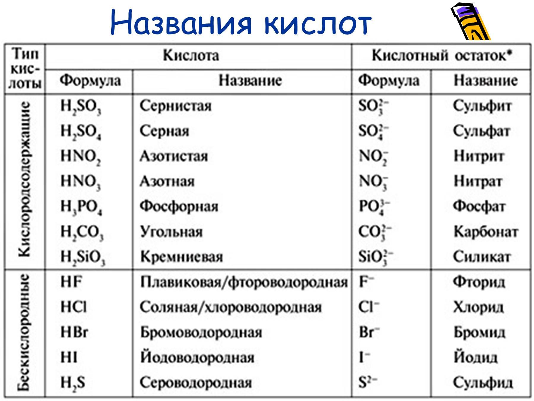 Анализ катионов по кислотно основной схеме