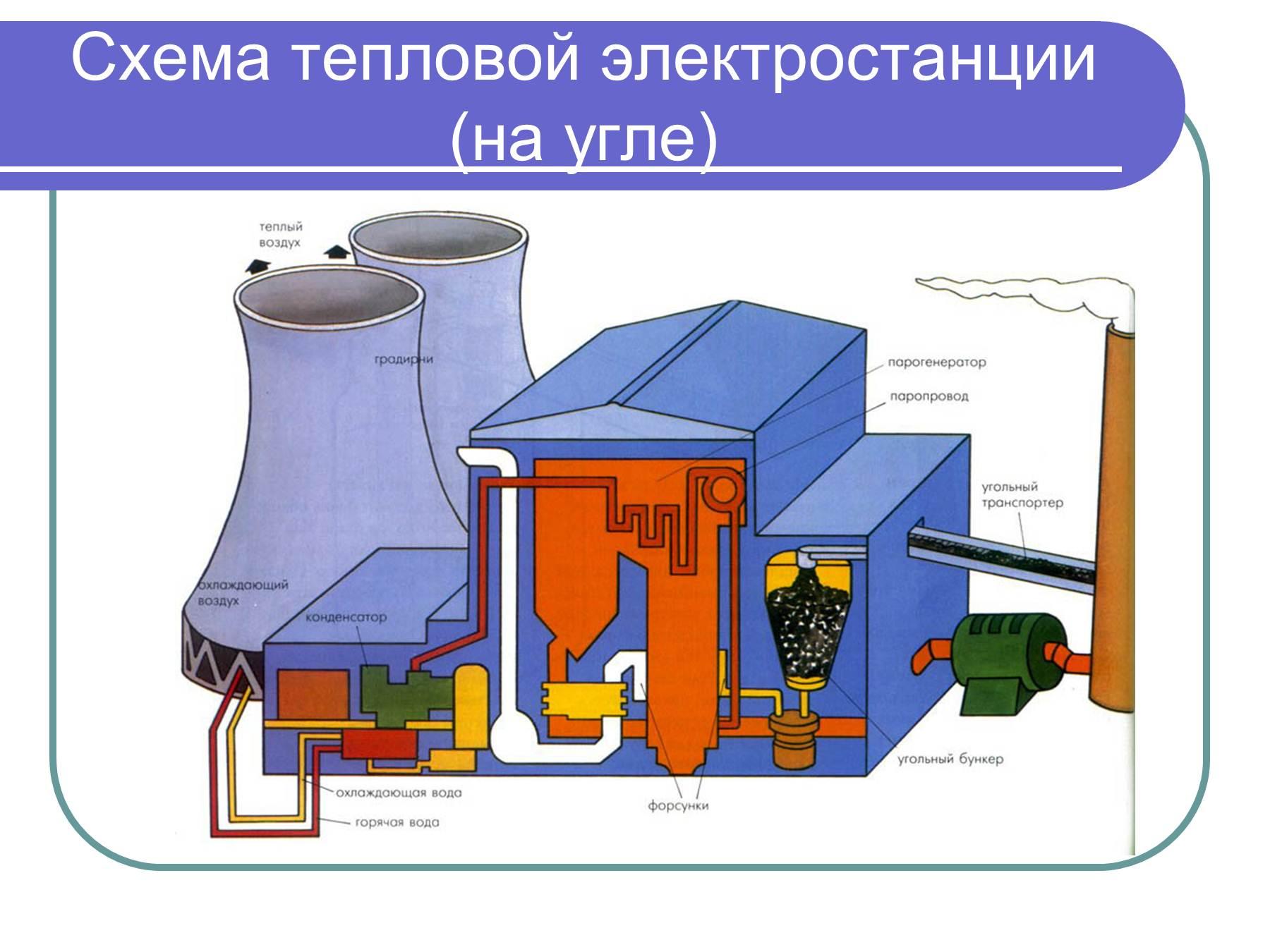 Схема мазутного хозяйства тэс