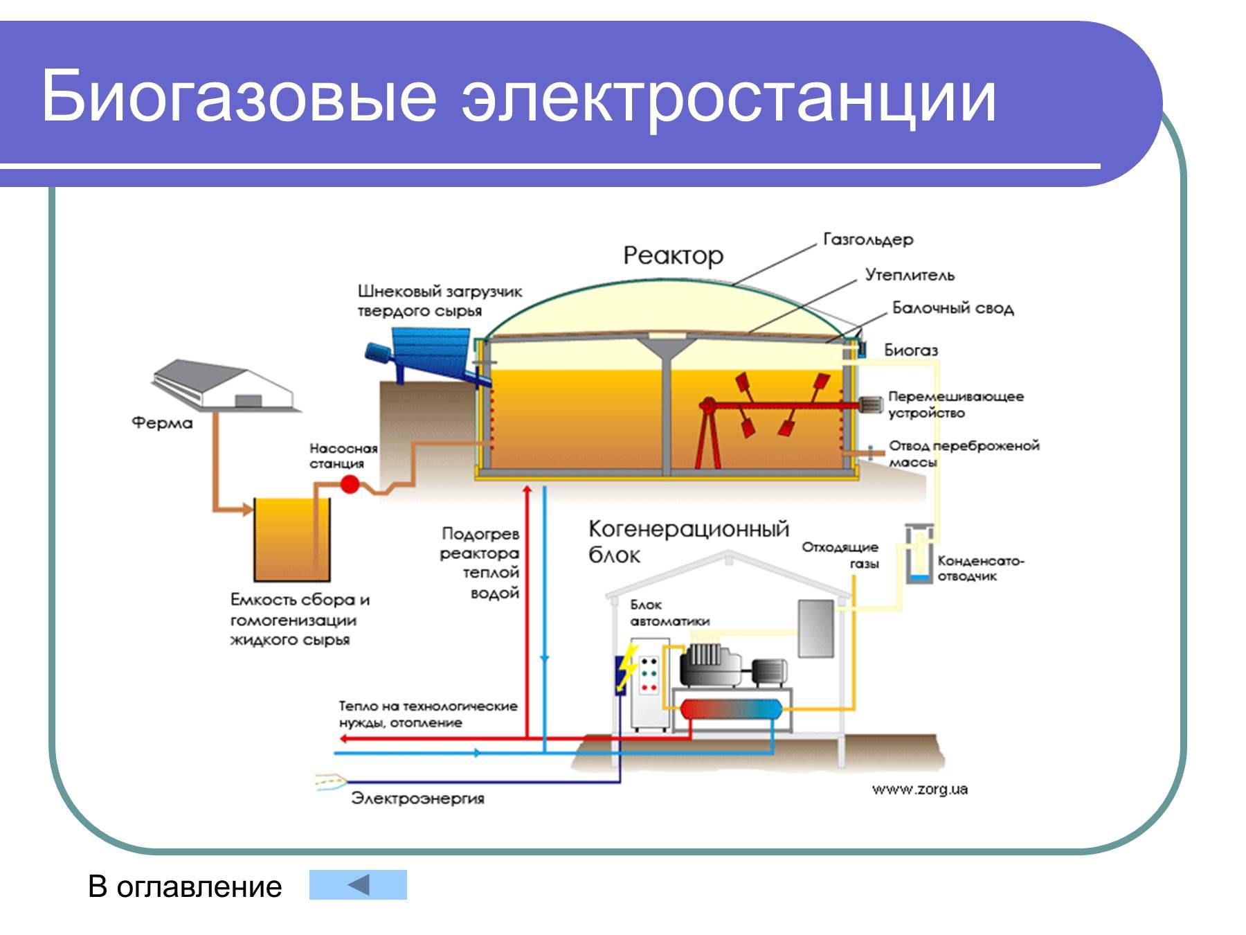Как сделать биогазовую