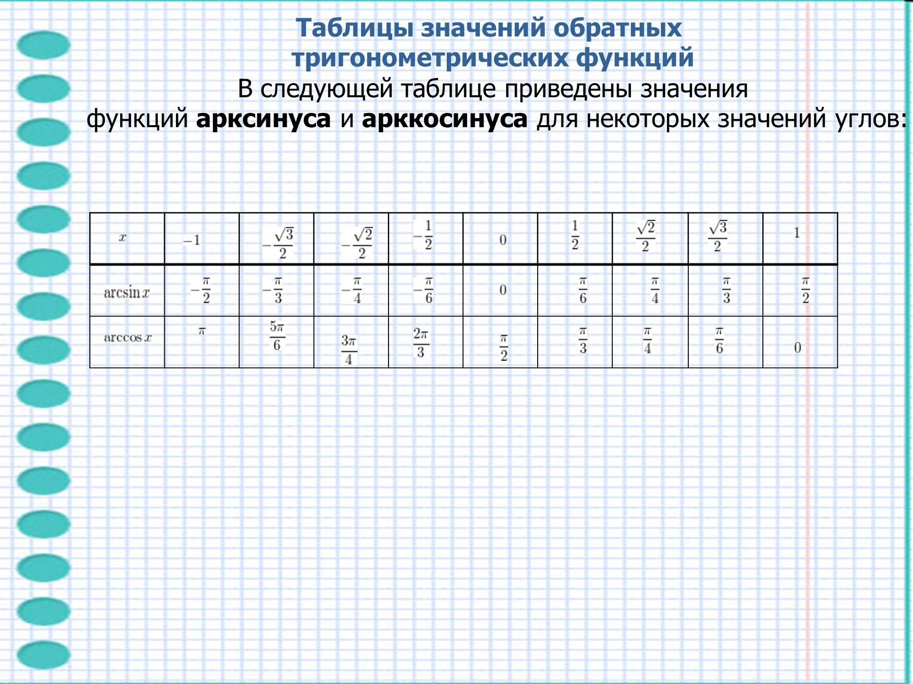 Формулы приведения основные тригонометрические тождества