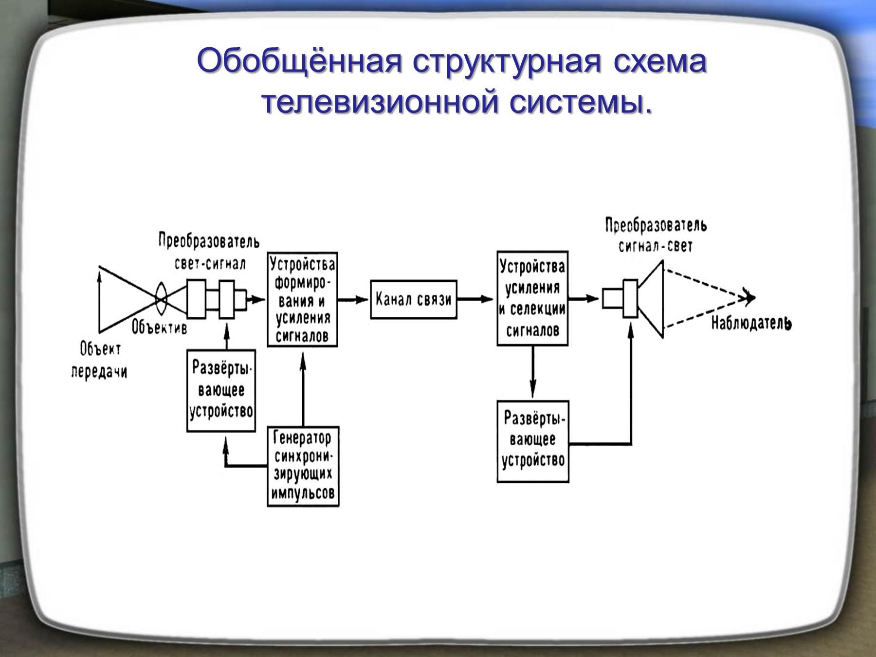 Параллельная структурная схема надежности