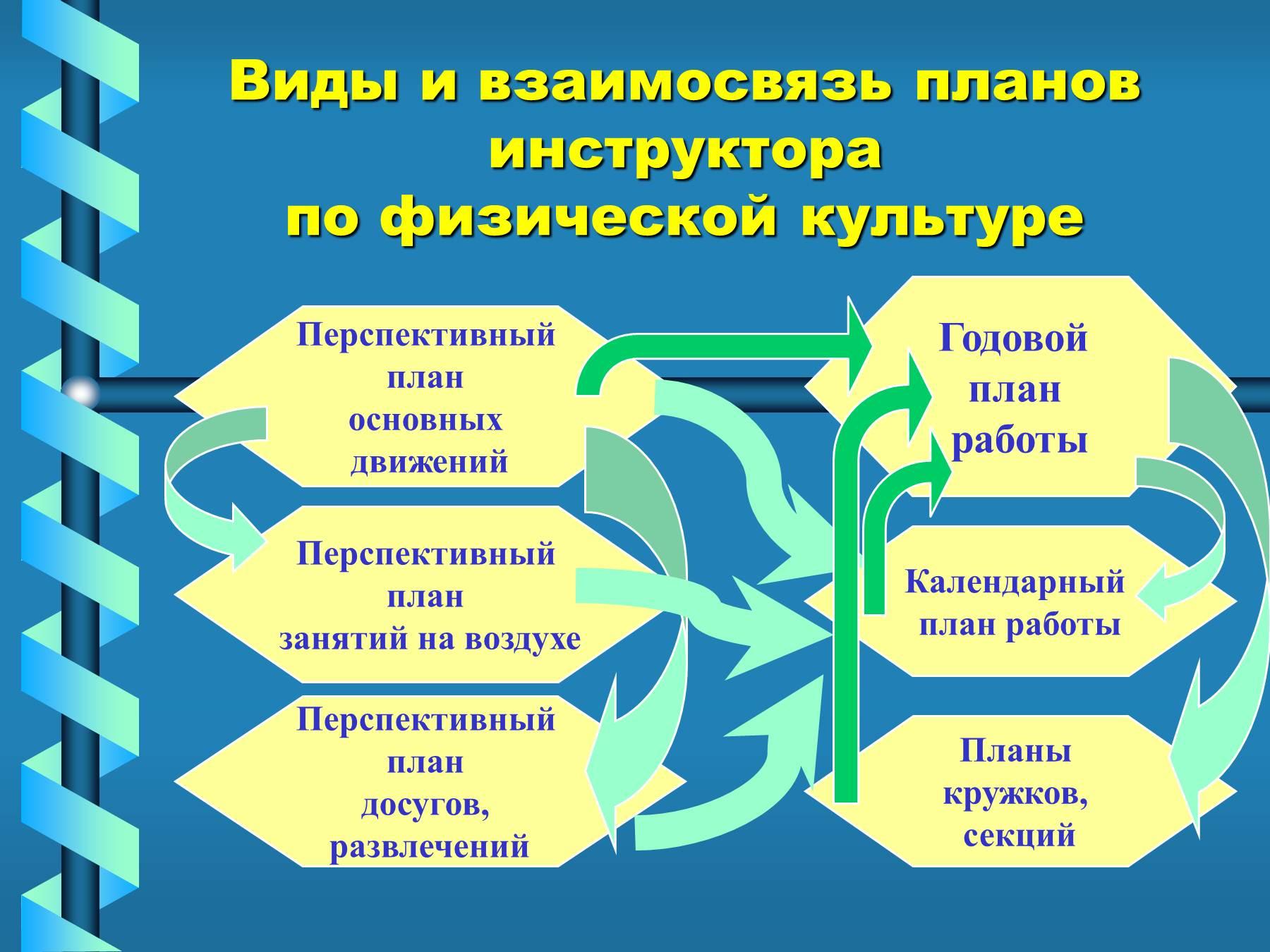 Схема занятия по физкультуре в доу