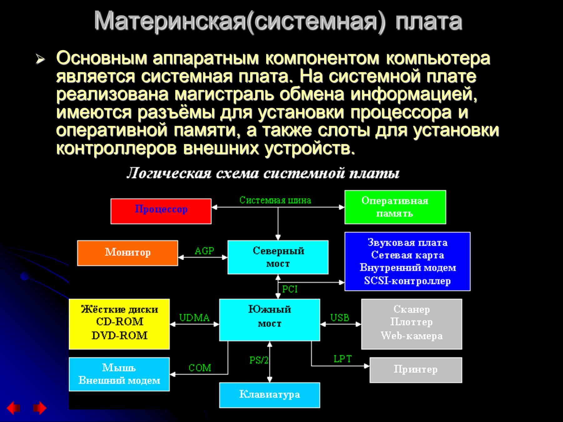 Структурная схема пэвм кратко