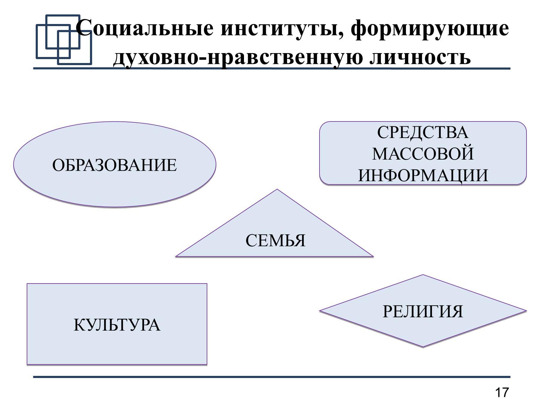 Схемы по проблемам личности