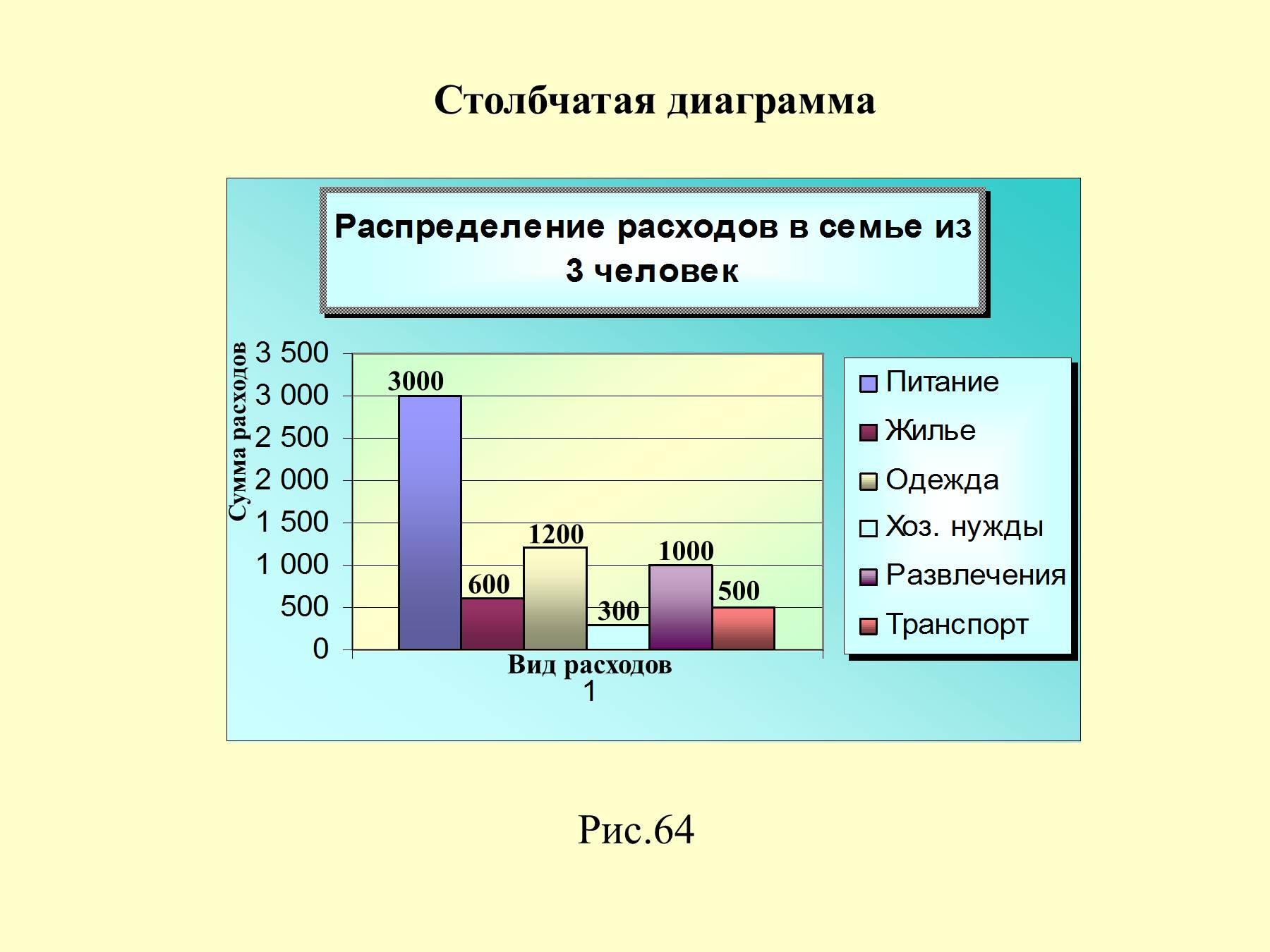 Как сделать диаграмму соотношений