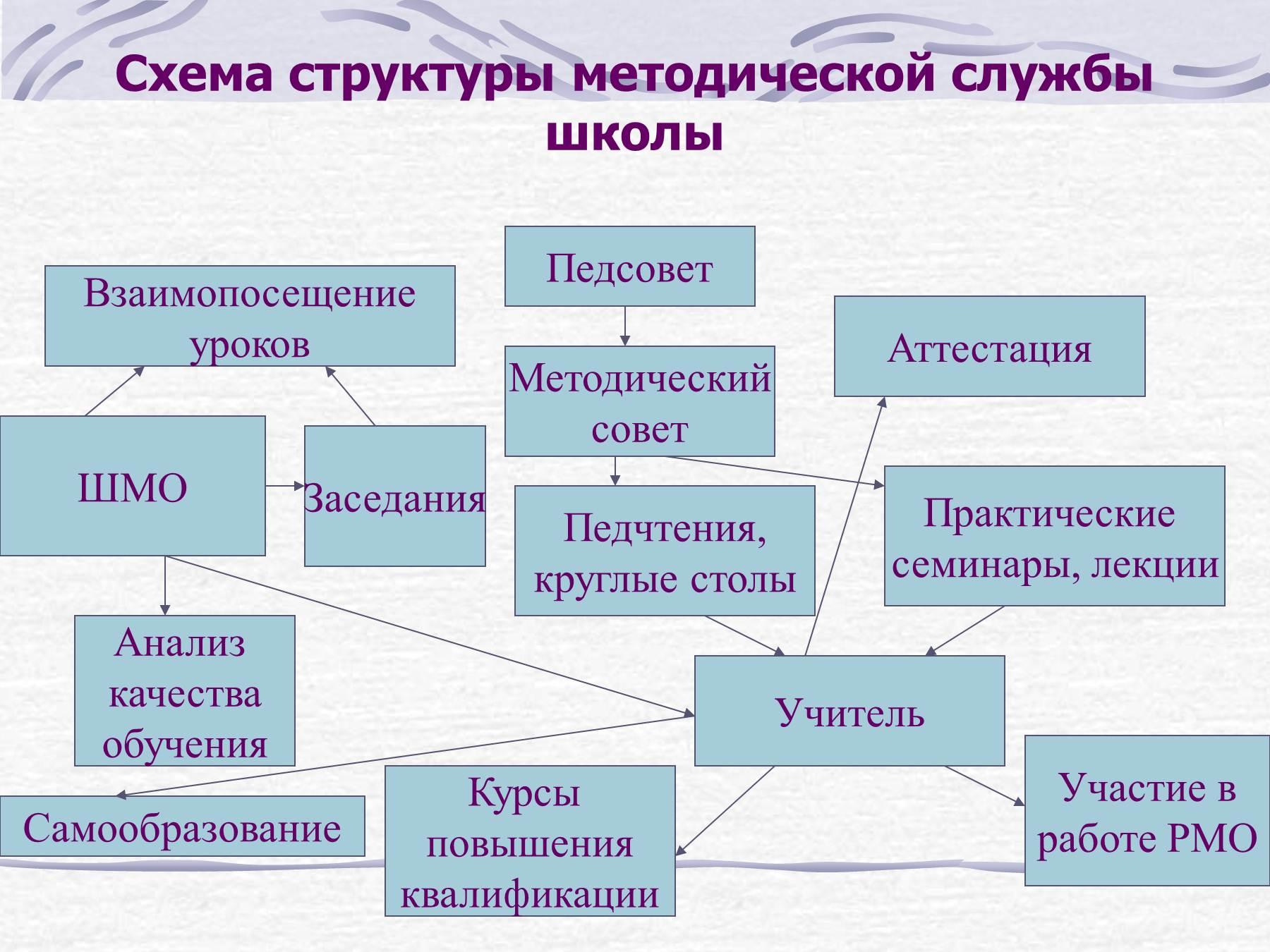 Схема семинарского занятия
