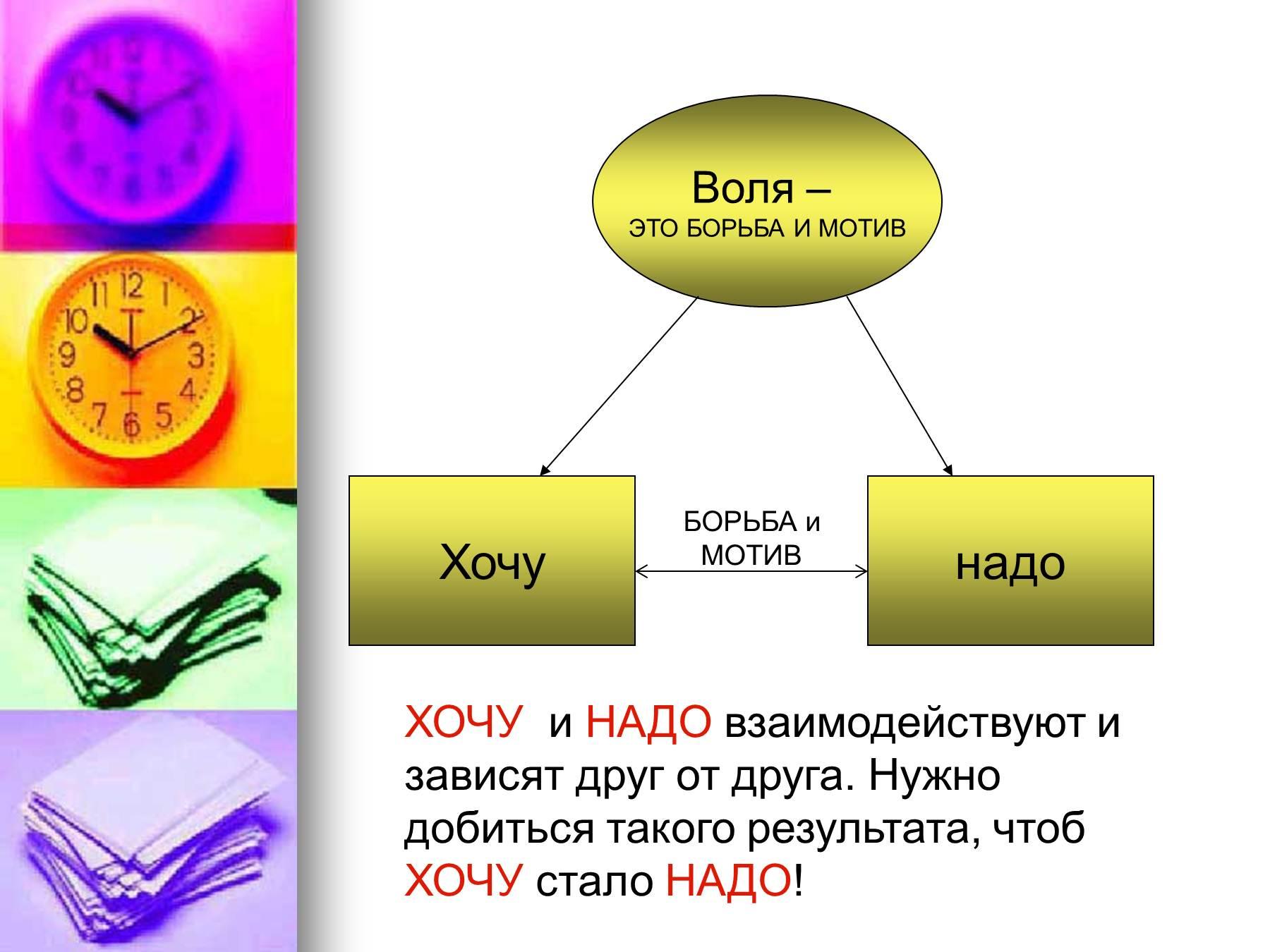 Волевые процессы схема